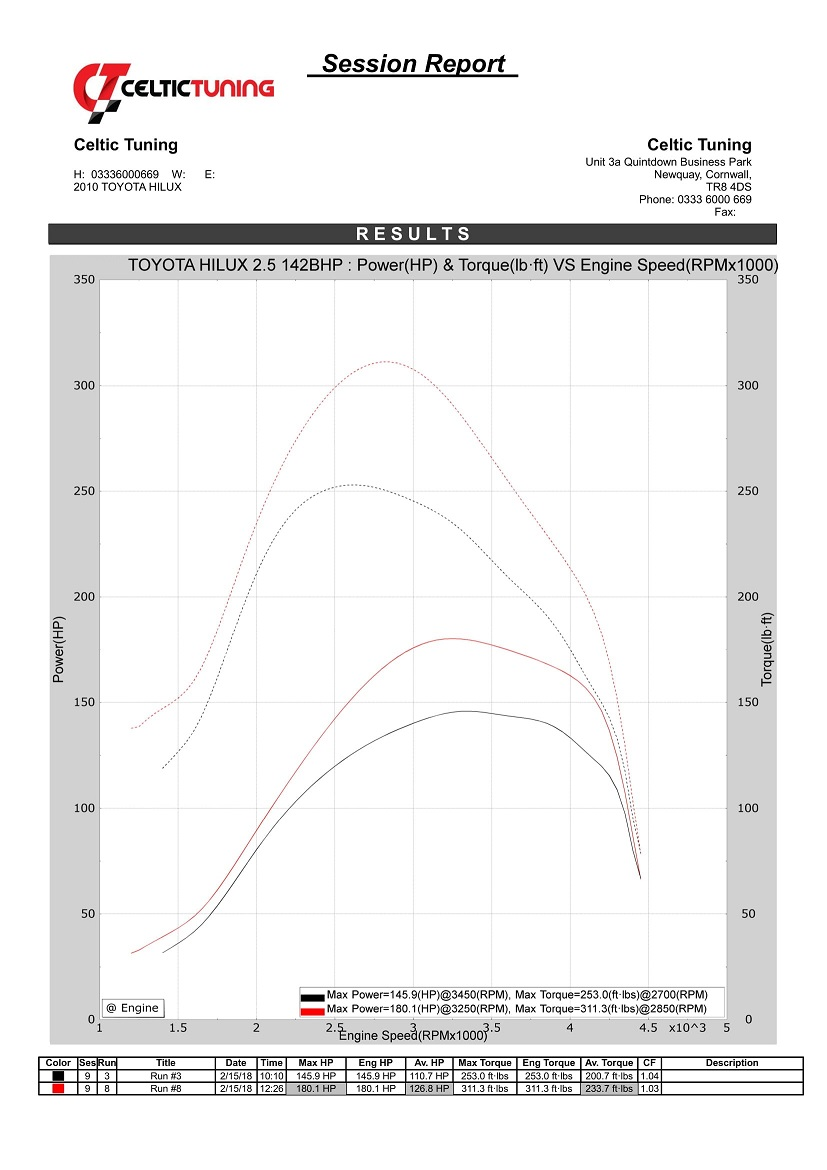 Toyota Hilux Ecu Diagram Trusted Schematics Honda 27 Power With Stage 1 Remap On 2 5 D4d 106 Kw