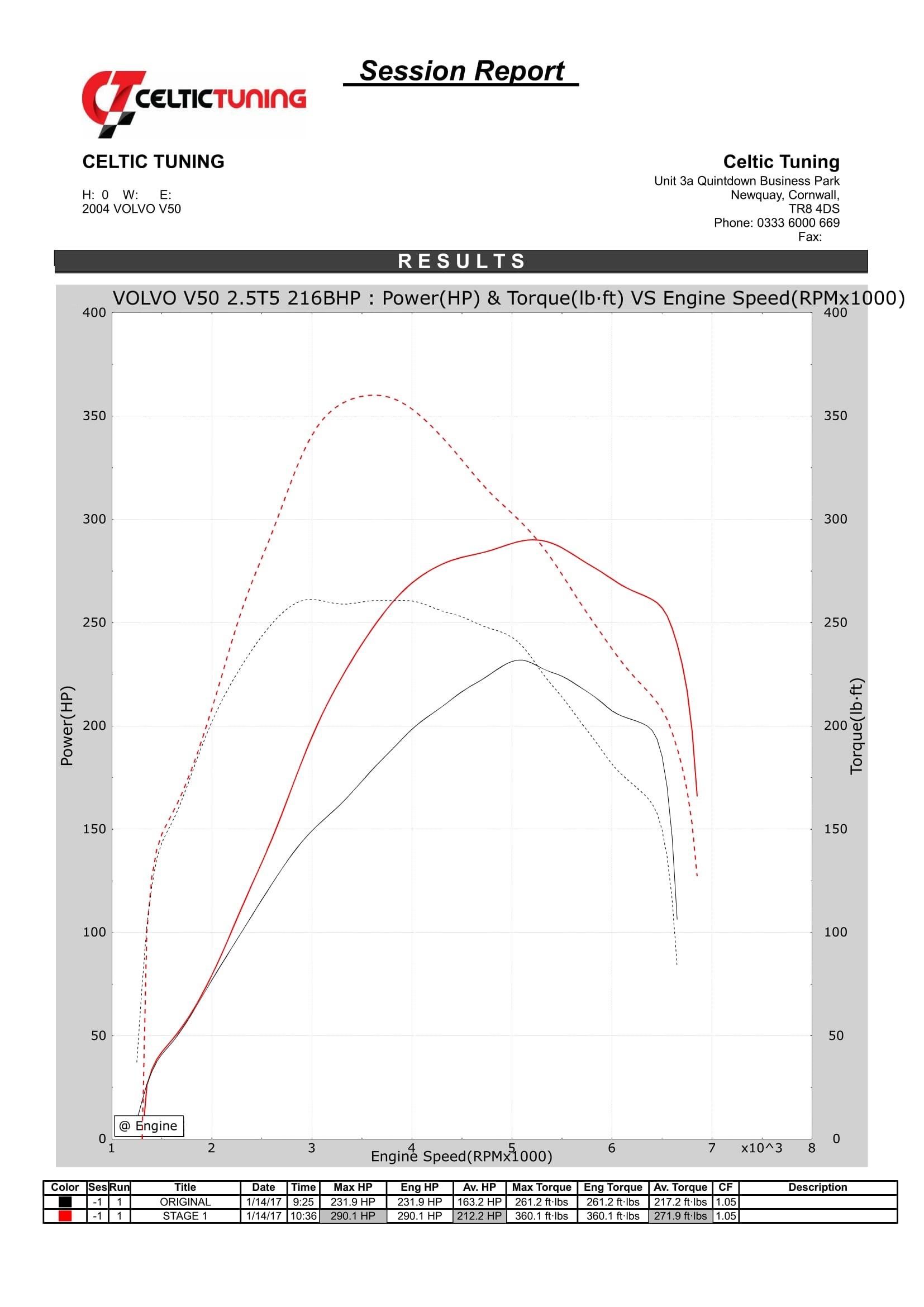 42 Torque With Stage 1 Ecu Remap On Volvo C30 2 5 T5 164 Kw