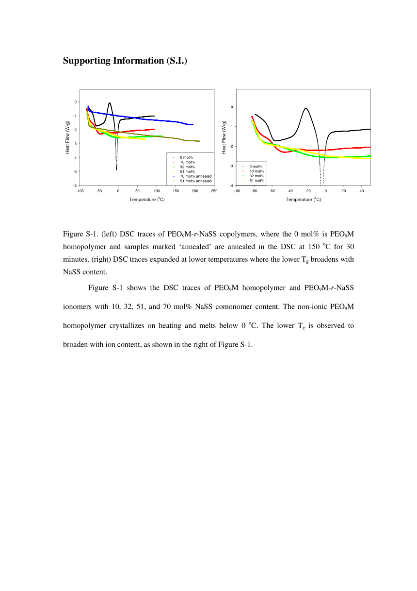 Westpointe 3 Speed Fan Wiring Schematic Ion States And Transport In Styrenesulfonate Methacrylic Peo9 Random Copolymer Ionomers