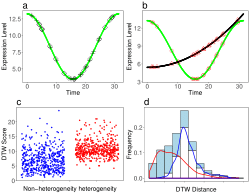 DTWscore: differential expression and cell clustering analysis for