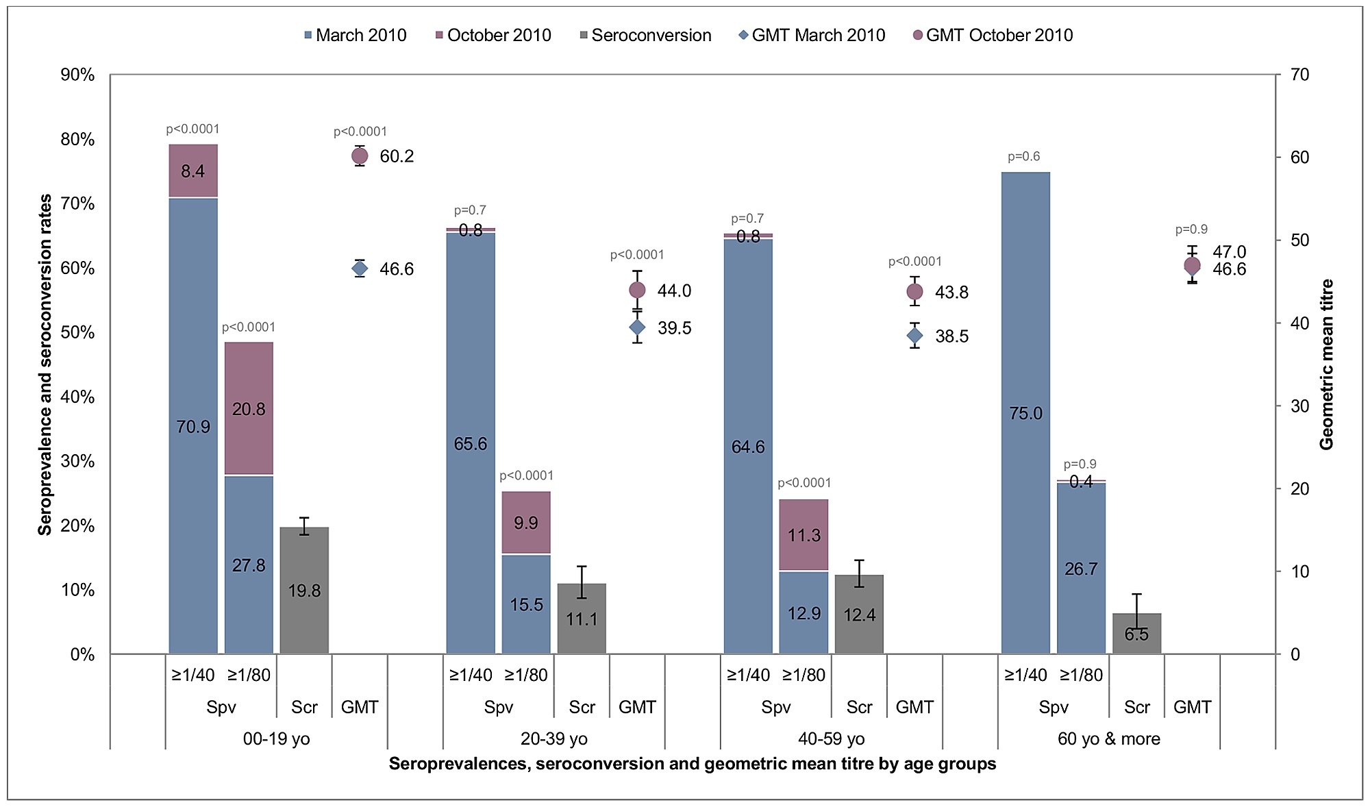 Seroprevalence, seroconversion rates and GMT in March and