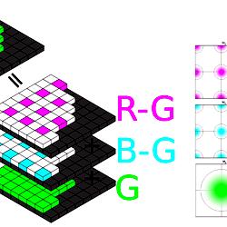 Computationally Efficient Locally Adaptive Demosaicing of