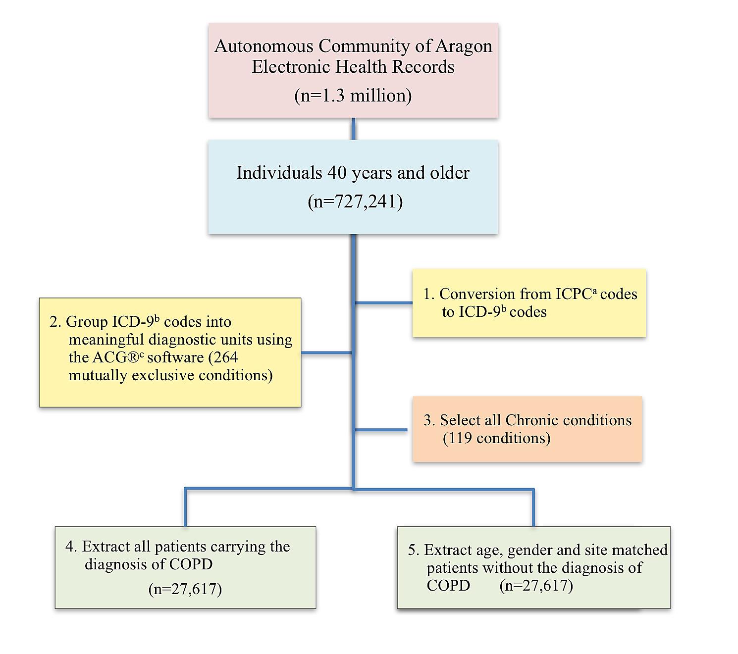 Chronic Obstructive Pulmonary Disease (COPD) as a disease of