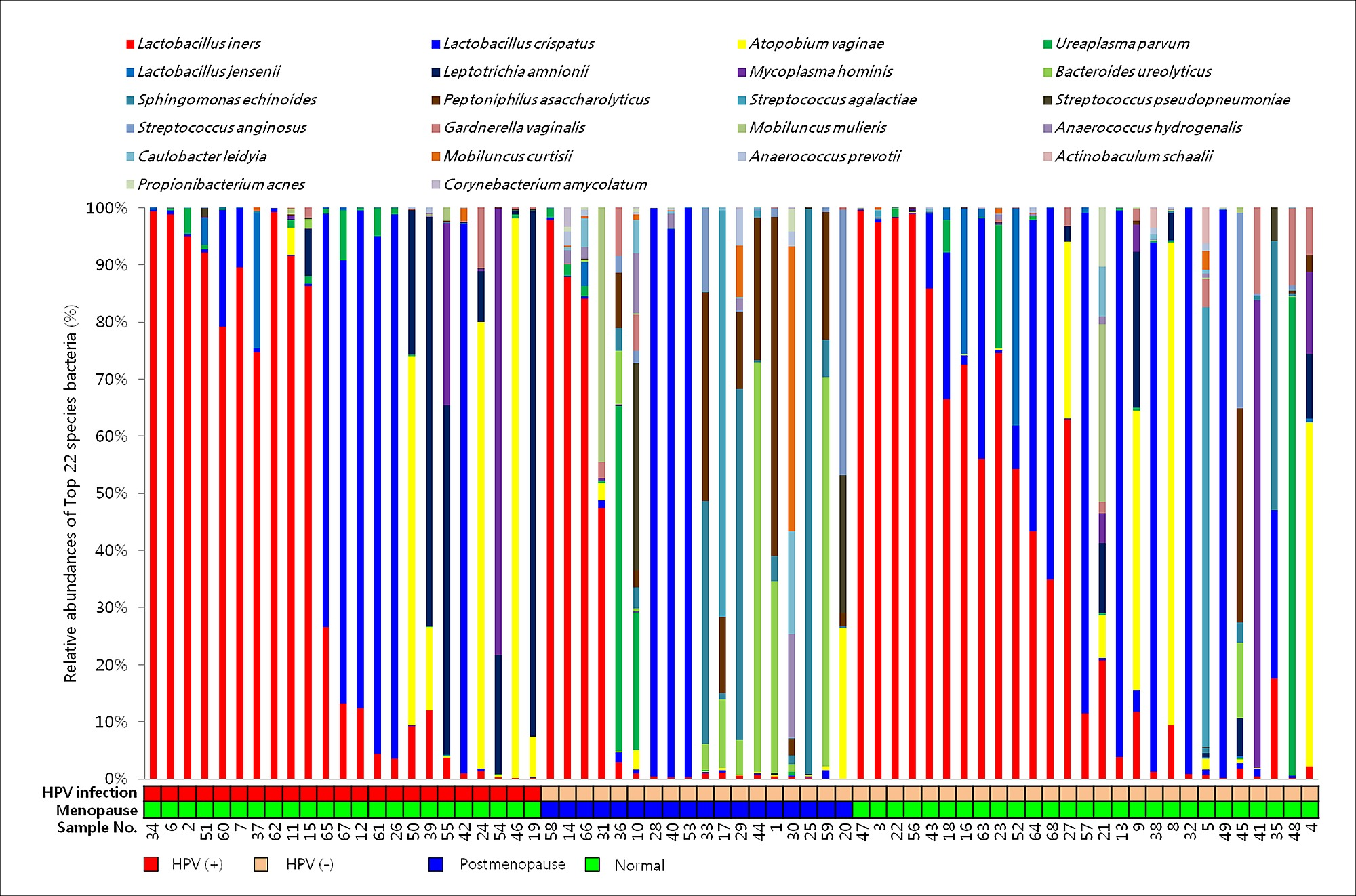 Association of the Vaginal Microbiota with Human Papillomavirus