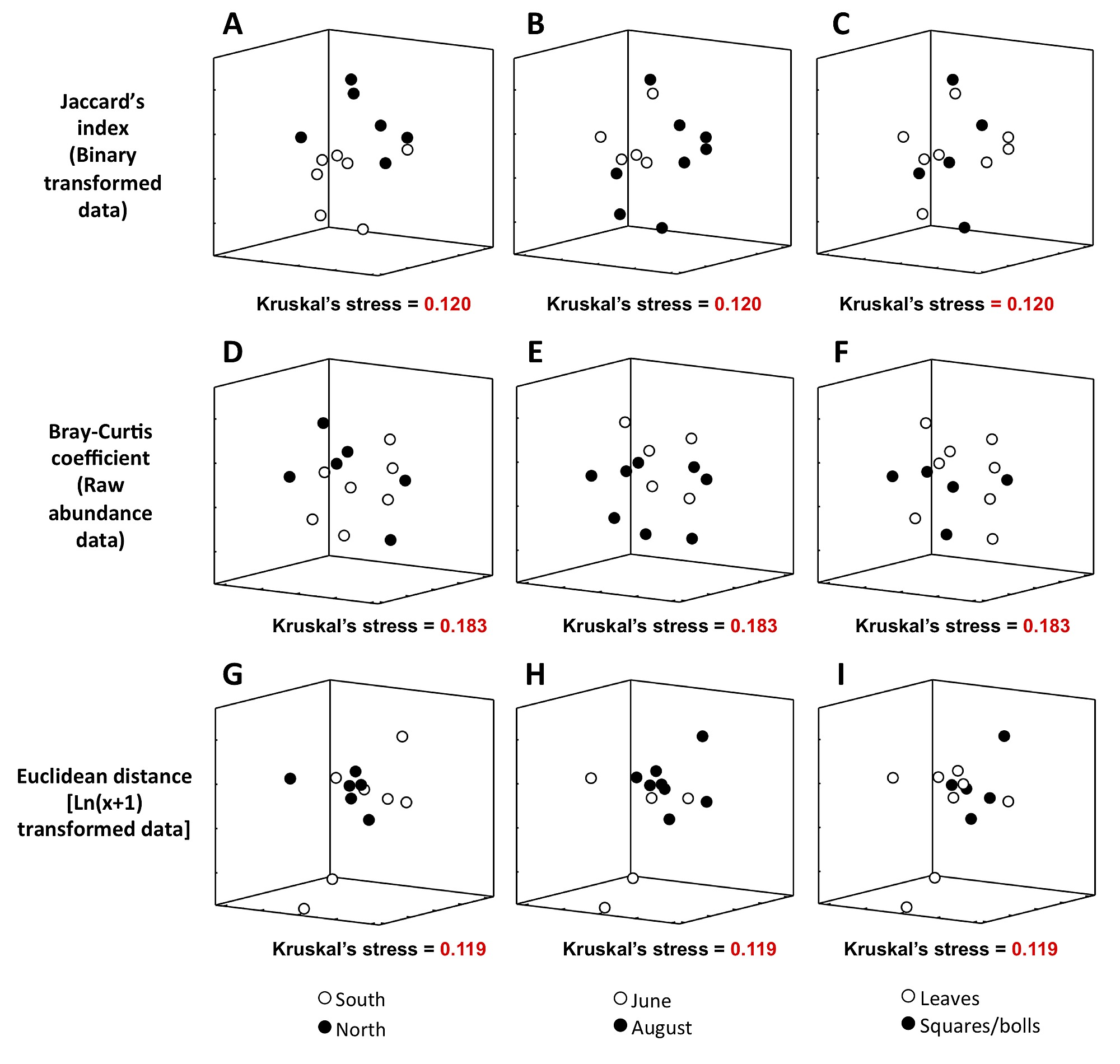 Spatial and Temporal Variation in Fungal Endophyte