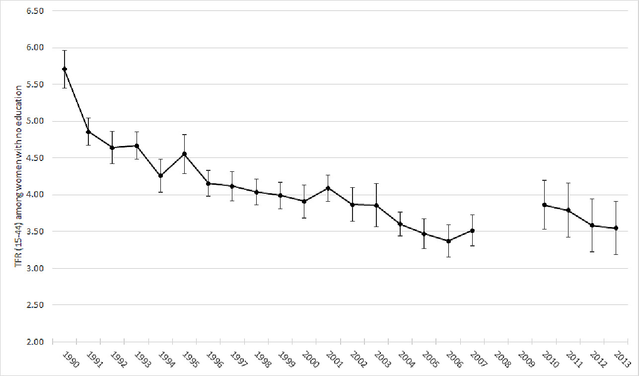Rising up: Fertility trends in Egypt before and after the