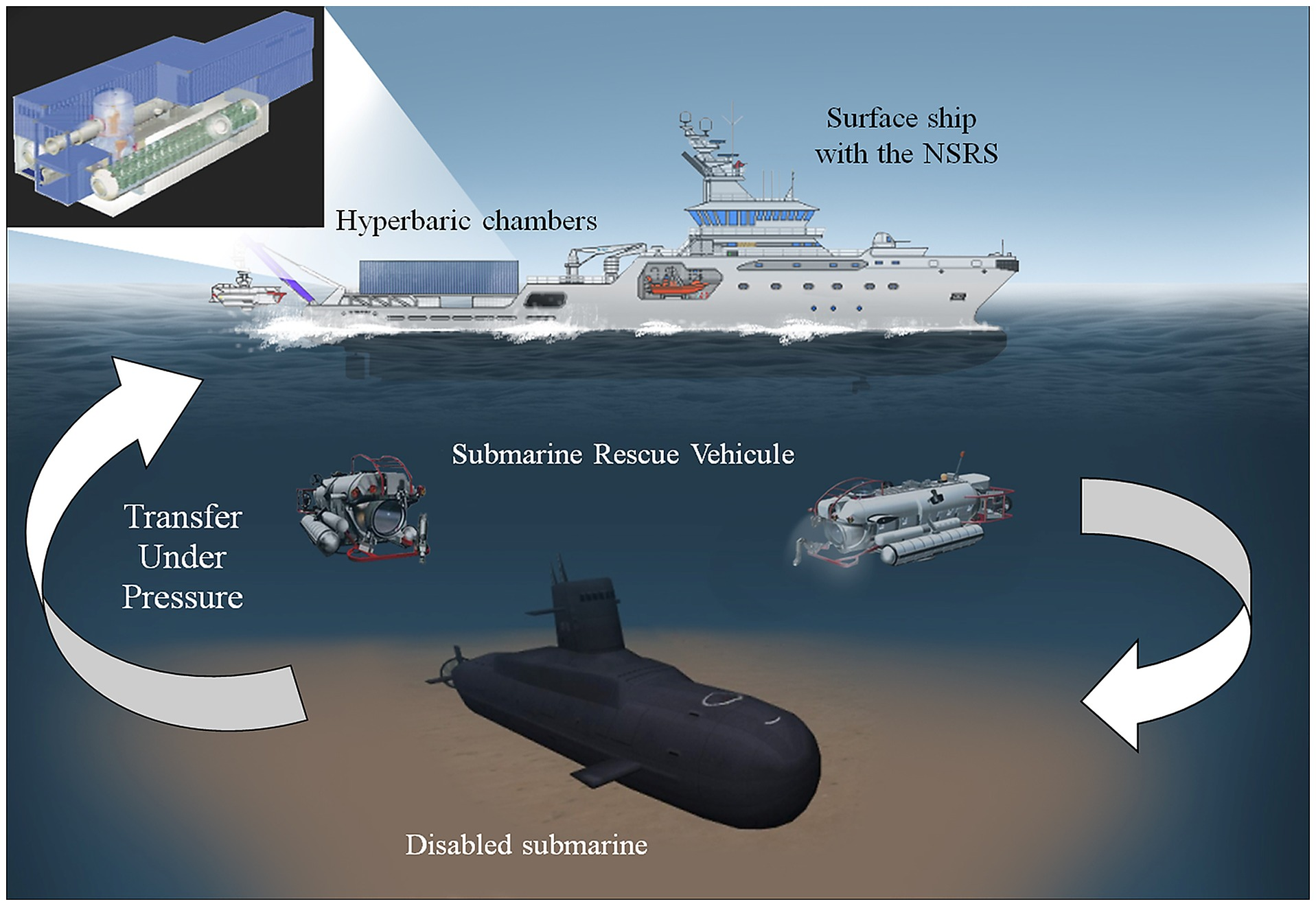 The NATO submarine rescue system (NSRS), using a submarine rescue ...