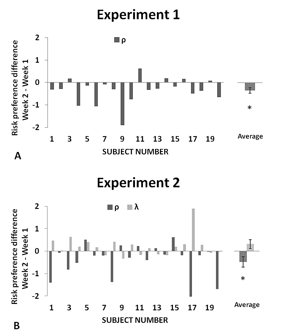 cc257fb27d4d9a Assaying the Effect of Levodopa on the Evaluation of Risk in Healthy ...