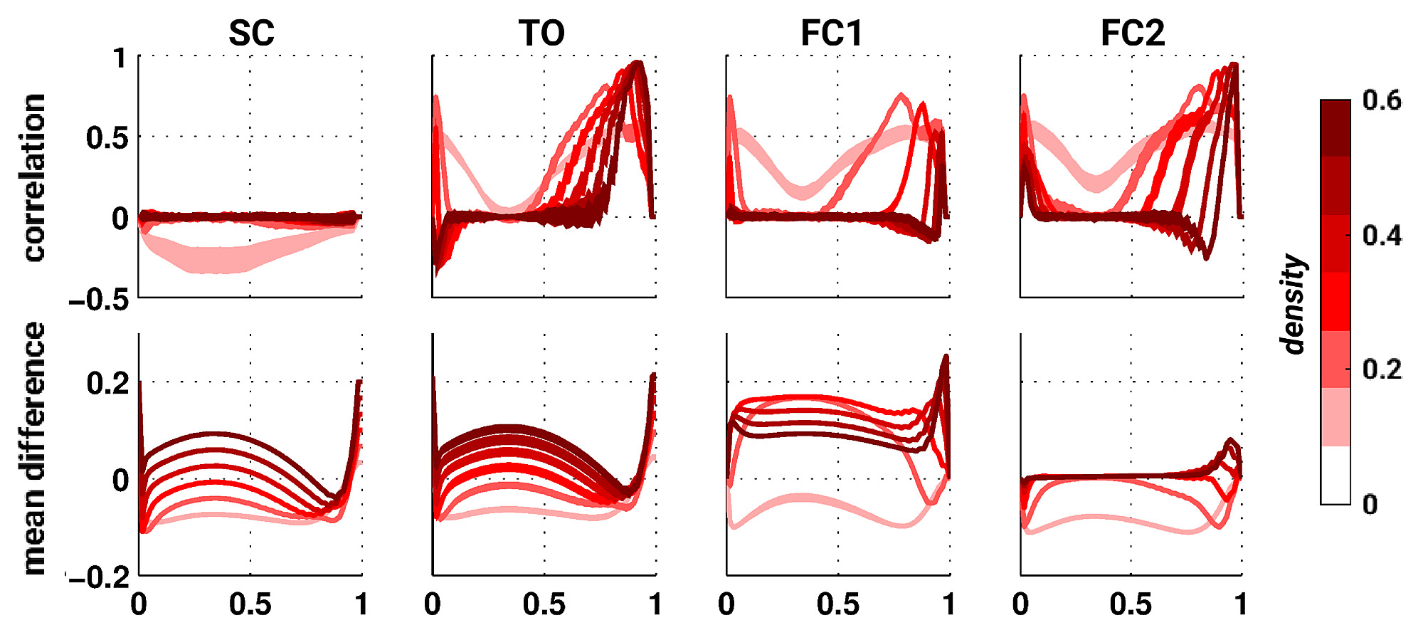 Toward a theory of coactivation patterns in excitable neural
