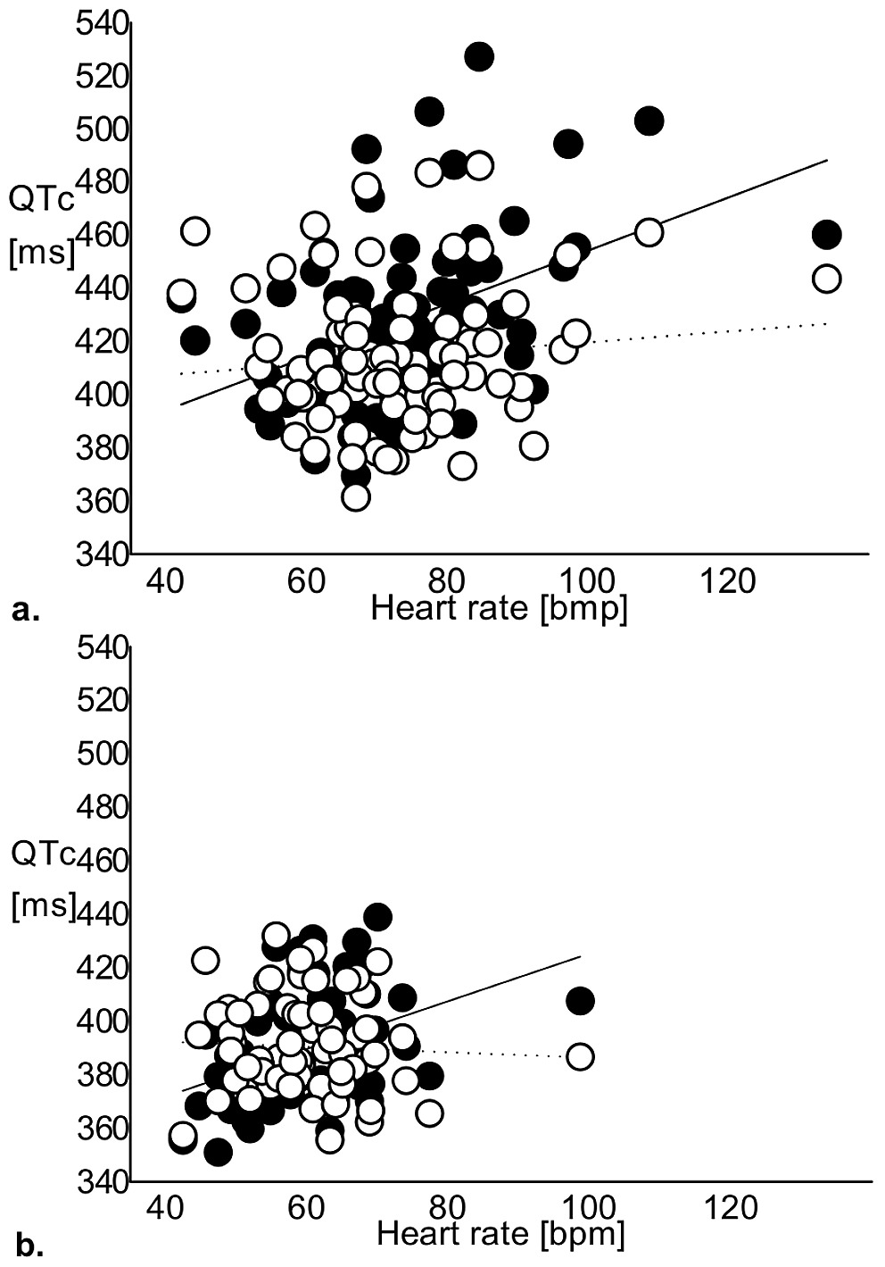 Heart rate plotted against QTc length