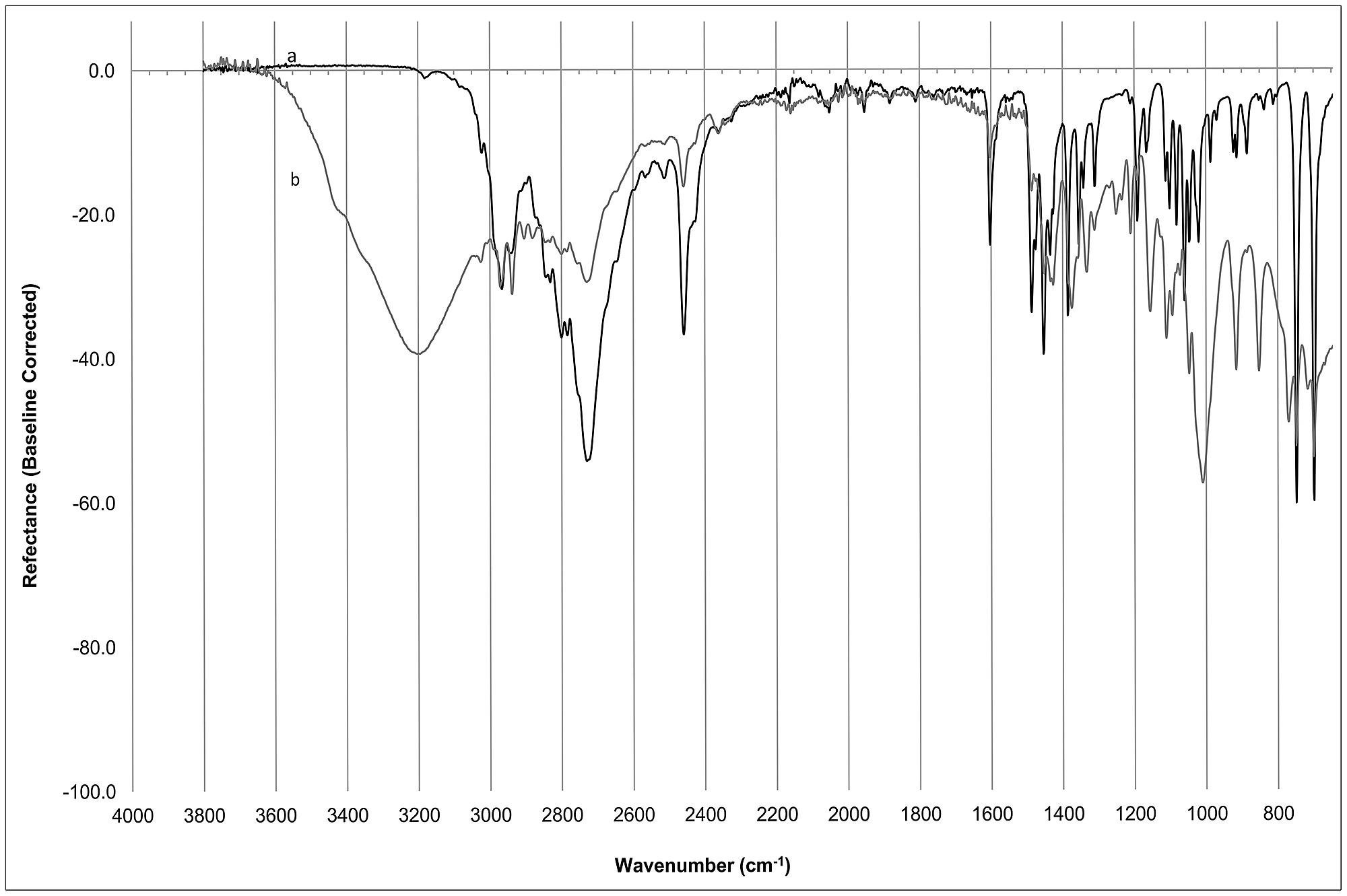 Typical ATR-FTIR spectra of Methamphetamine, a) High