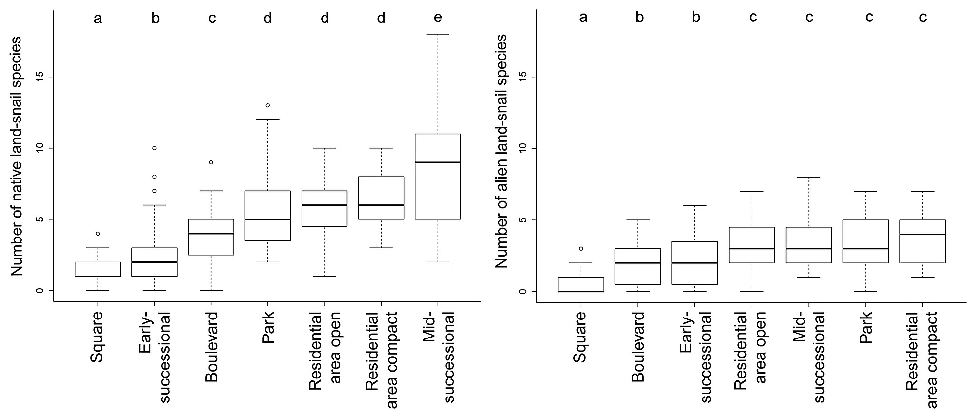 variation in numbers of native (left) and alien (right) land-snail species  among the studied habitat types