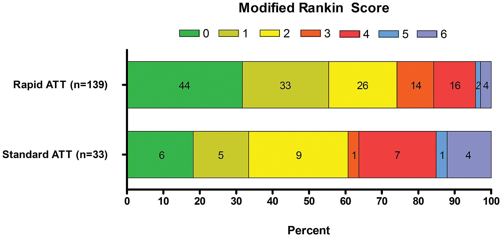 modified rankin scale score distribution at day 90 of stroke