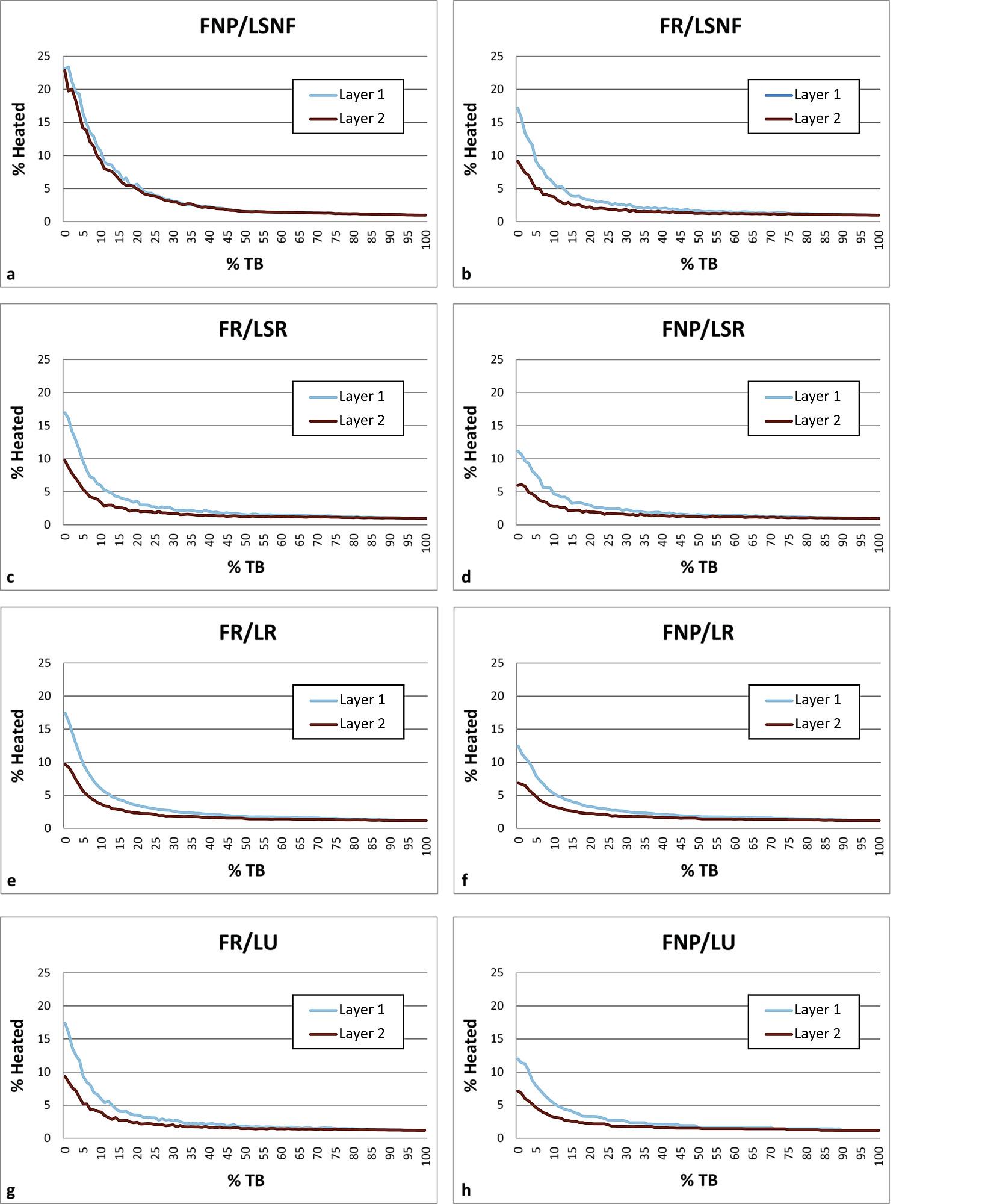 FiReproxies A Putational Model Providing Insight Into