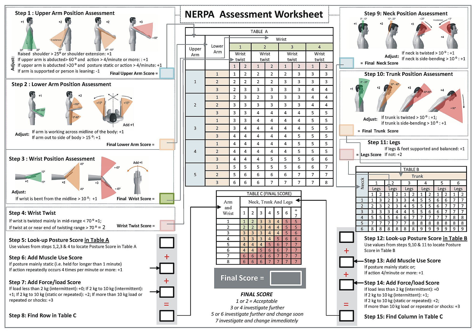 NERPA worksheet modified from RULA worksheet using new NERPA criteria.