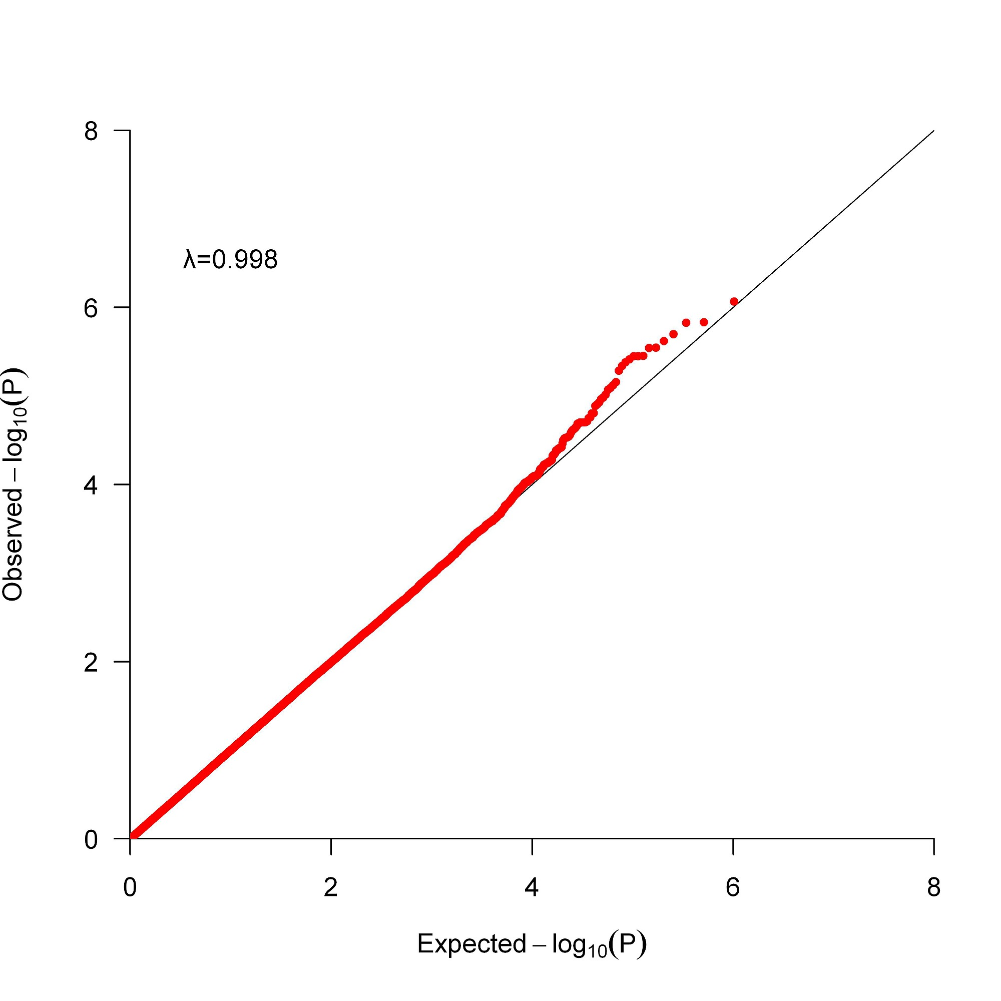 Genome-Wide Meta-Analysis of Systolic Blood Pressure in