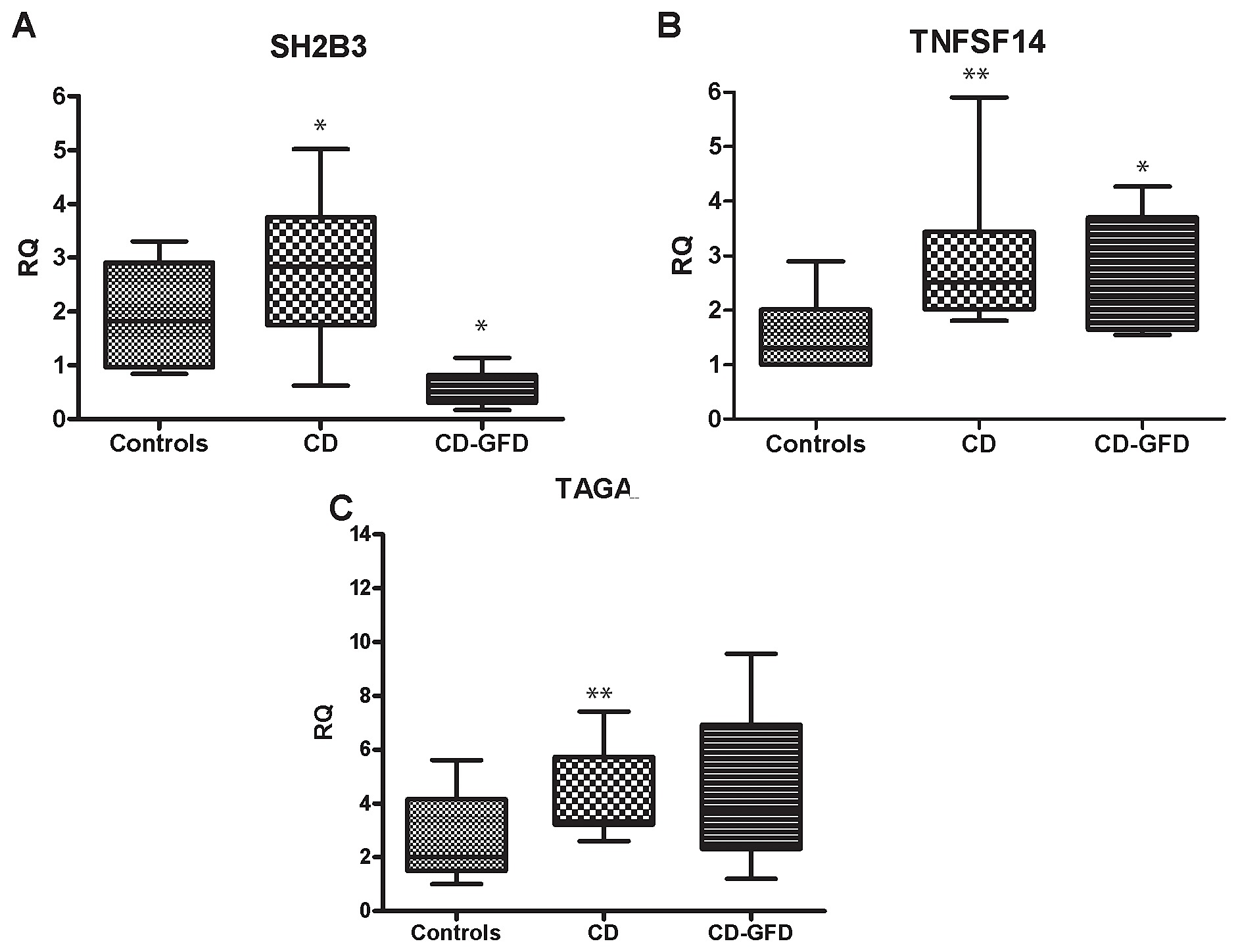 Gene Expression Profile of Peripheral Blood Monocytes: A