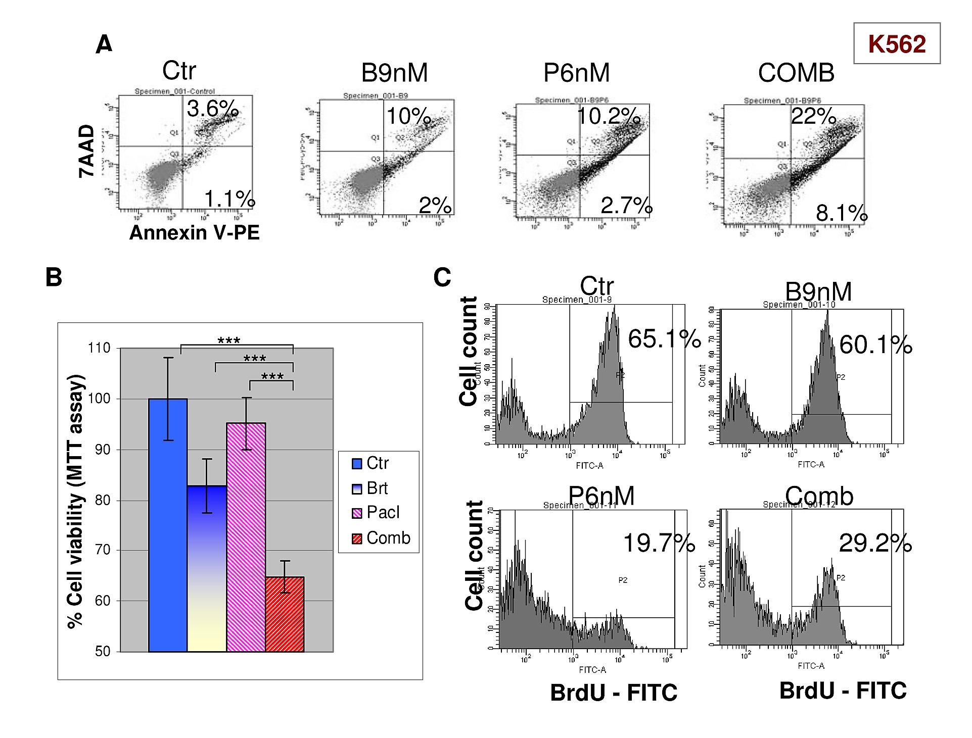 Combination Of Bortezomib And Mitotic Inhibitors Down Modulate Bcr Rodin Coil Diagram Figshare