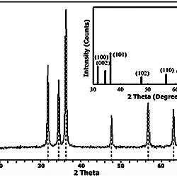 XRD patterns of ZnO nanorods, Inside ZnO (PDF 36–1451)