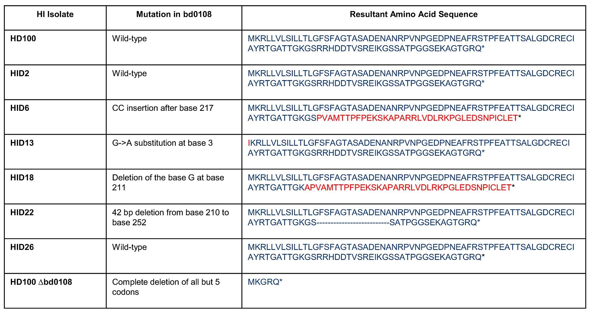 Activity Of Bdellovibrio Hit Locus Proteins Bd0108 And Bd0109