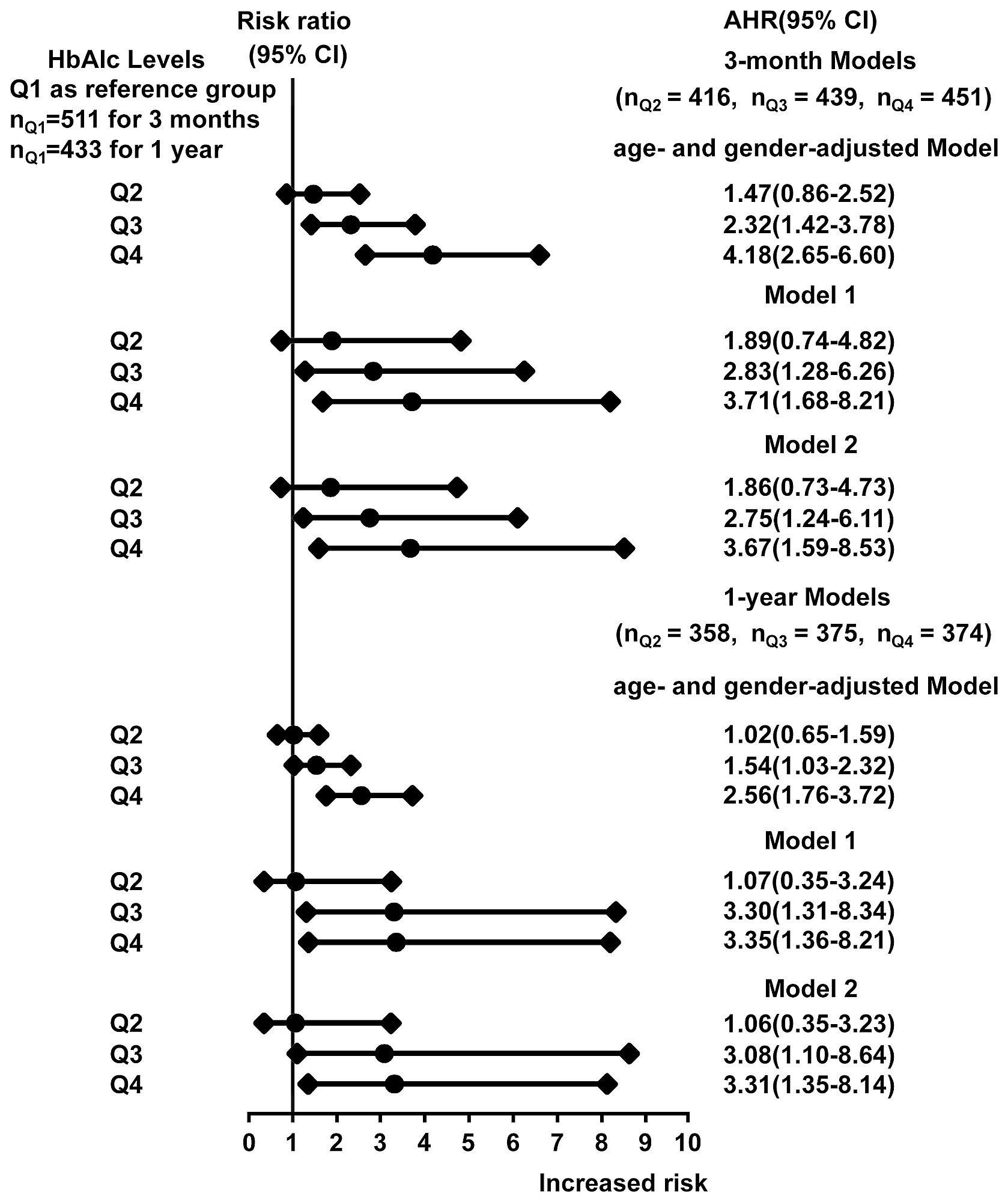 Association between HbA1cl levels and Stroke Recurrence