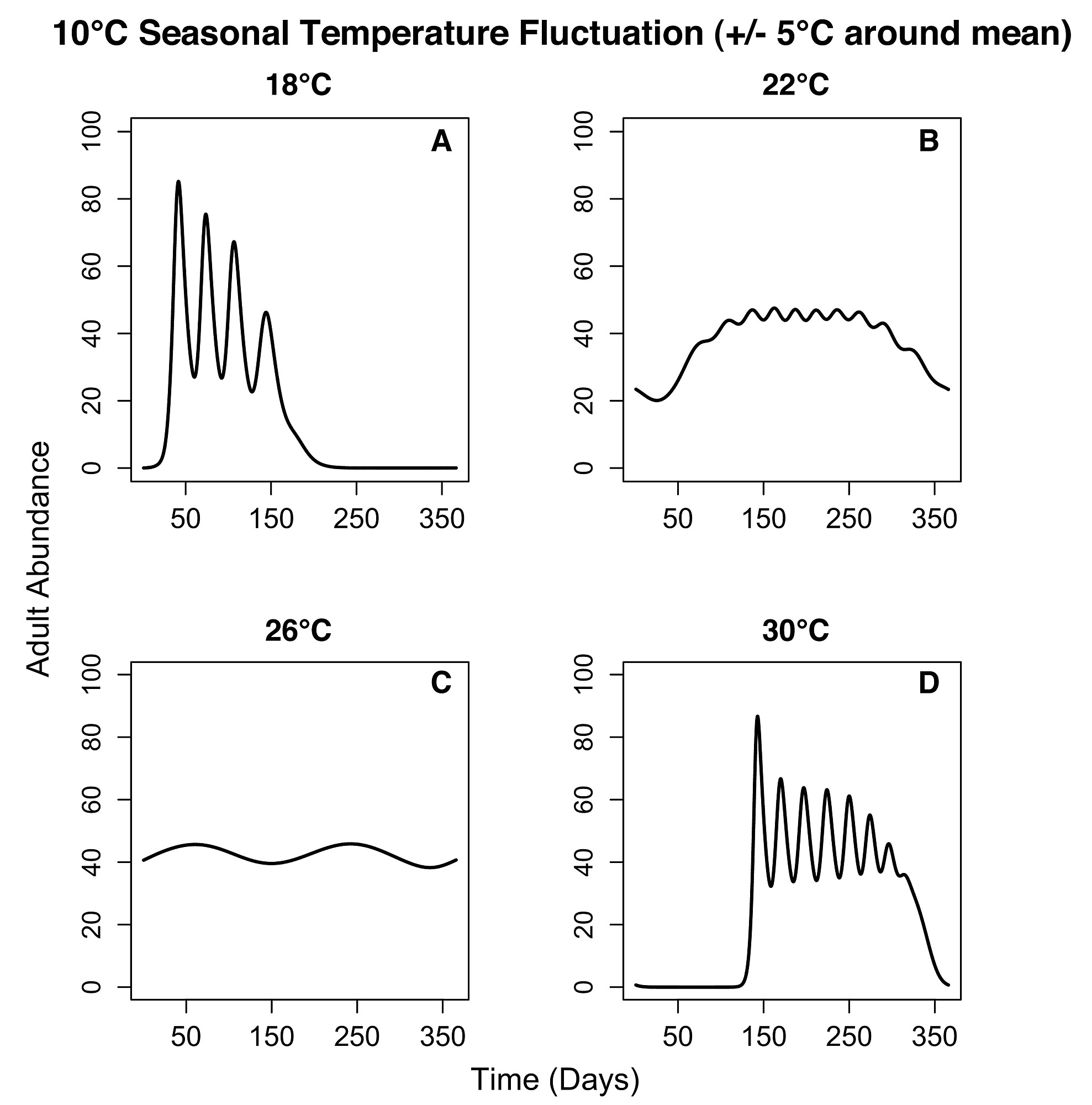 The Effect Of Temperature On Anopheles Mosquito Population Dynamics
