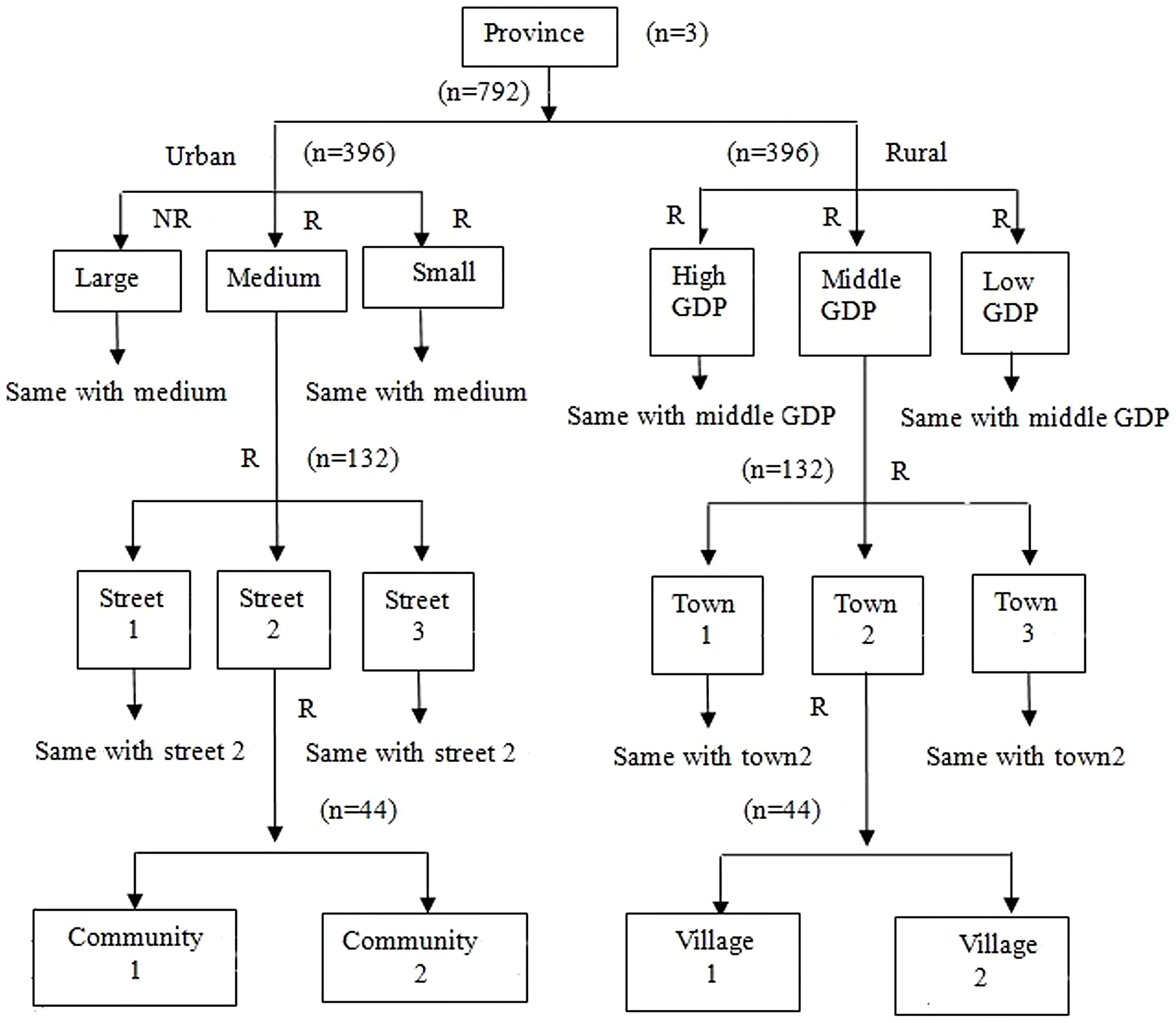 The flow chart shows a multistage stratified random sampling ...
