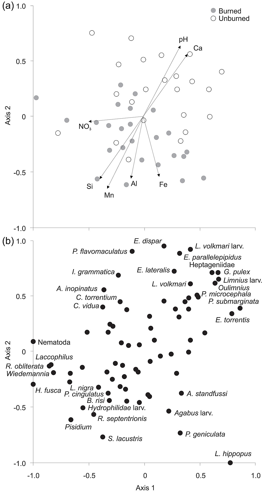 a) NMDS biplot of samples and significantly correlated environmental