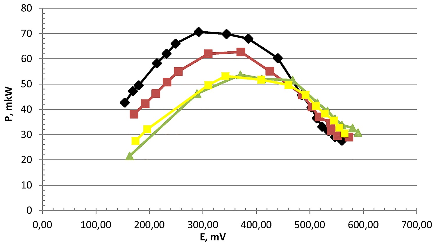 Dependence of power output on overvoltage of the oxygen