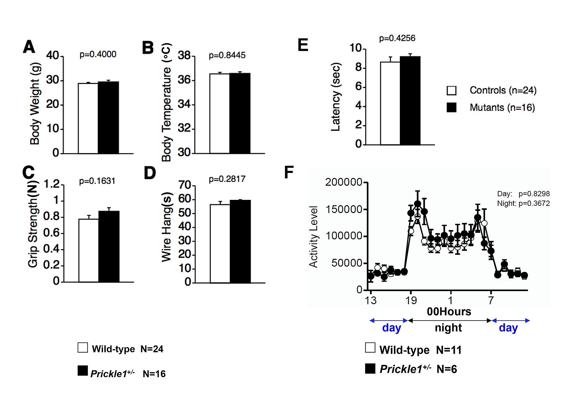 PRICKLE1 Interaction with SYNAPSIN I Reveals a Role in Autism