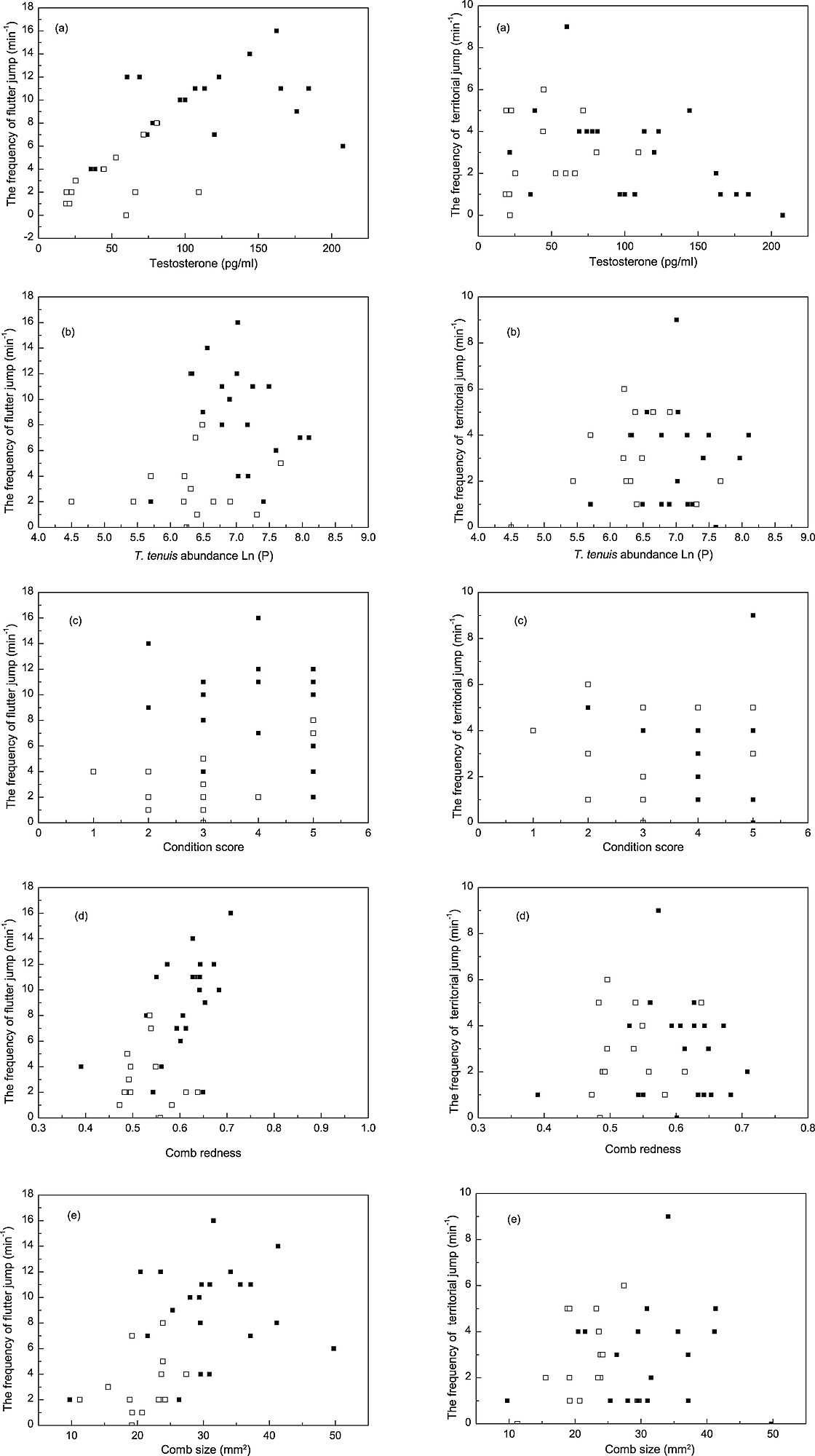 The correlations between territorial behaviors of male