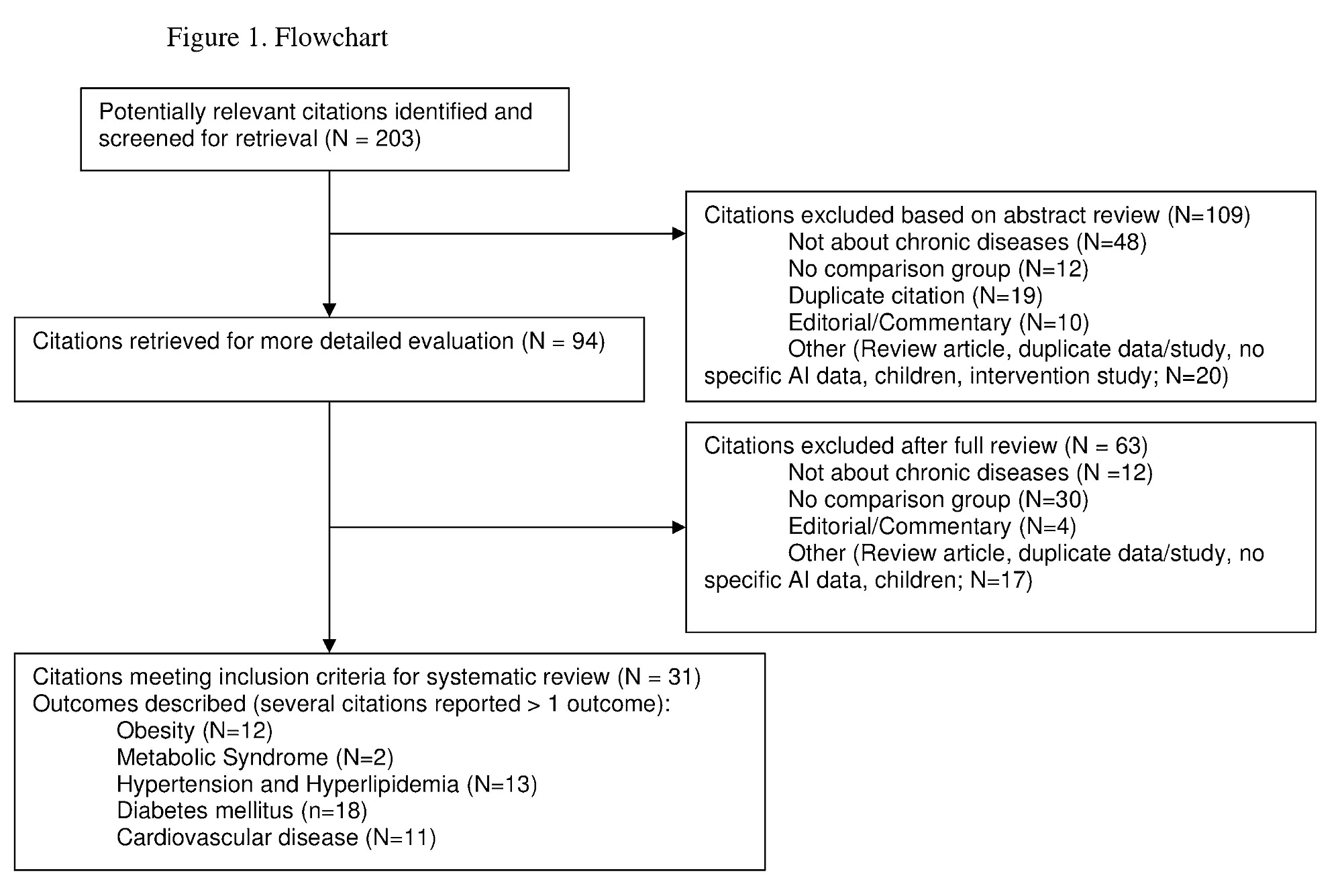 Eurosurveillance   Systematic literature analysis and review of
