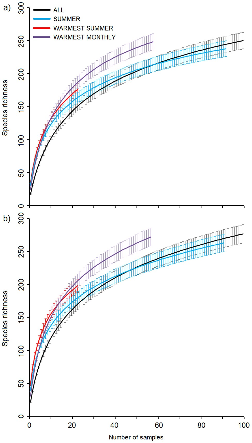 Sample-based rarefaction curves with 95% confidence intervals