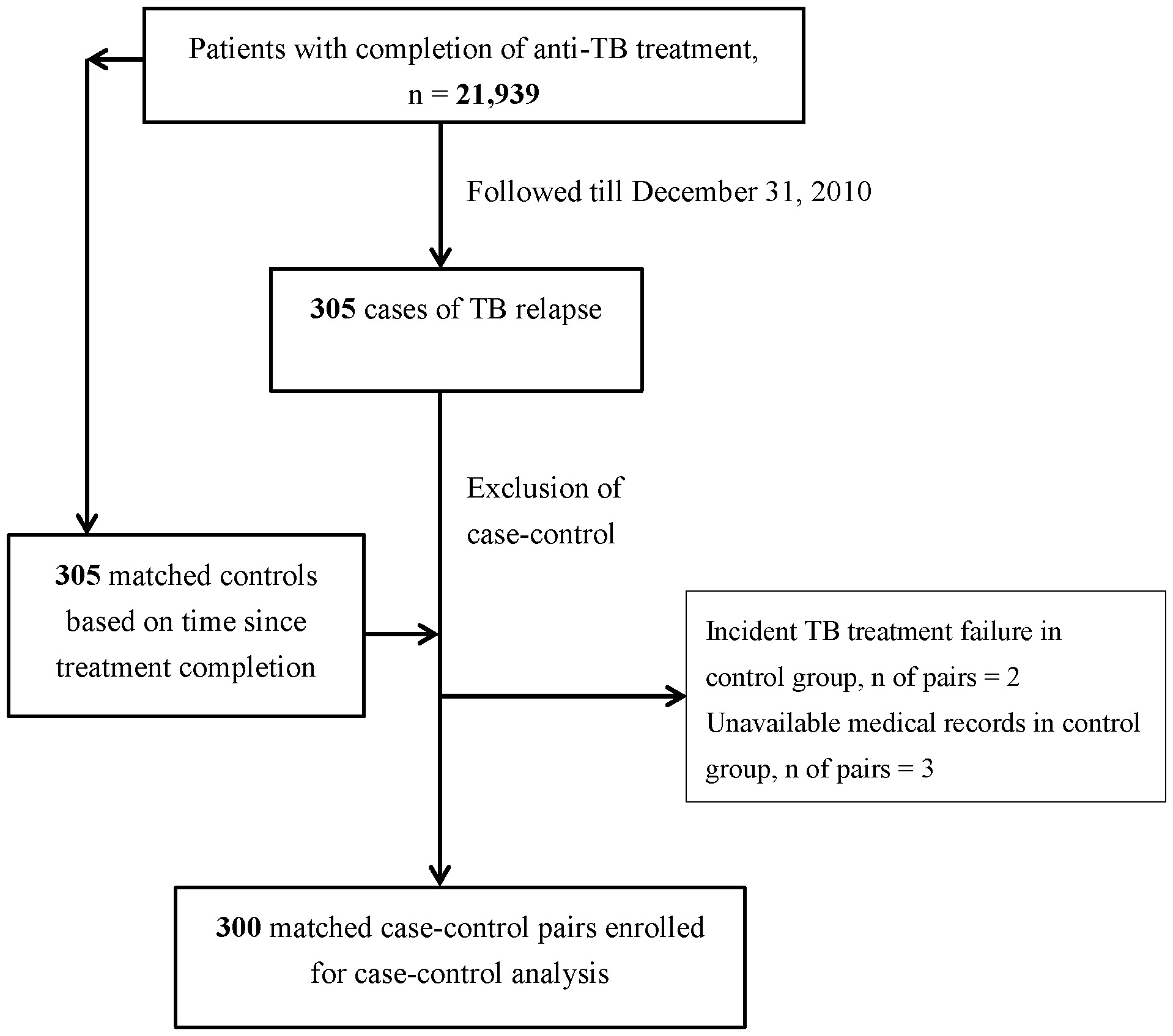 flow diagram for the enrollment of study participants in the nested case-control  study
