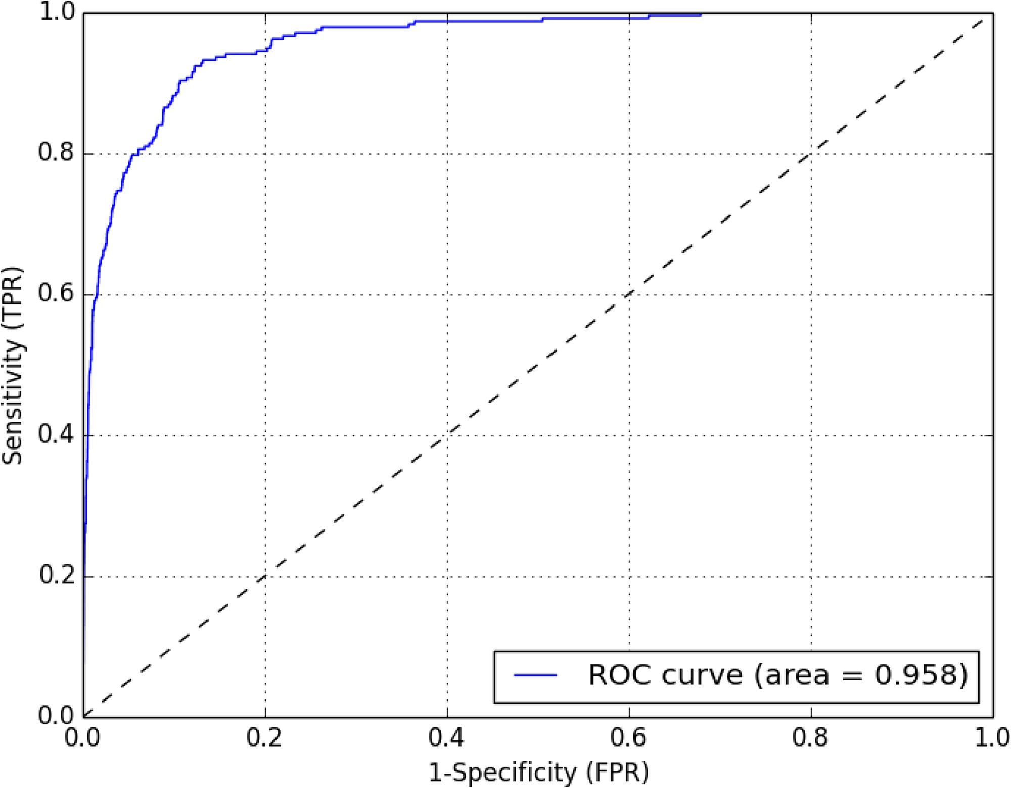 Cosine similarity Receiver Operating Characteristic (ROC) curve