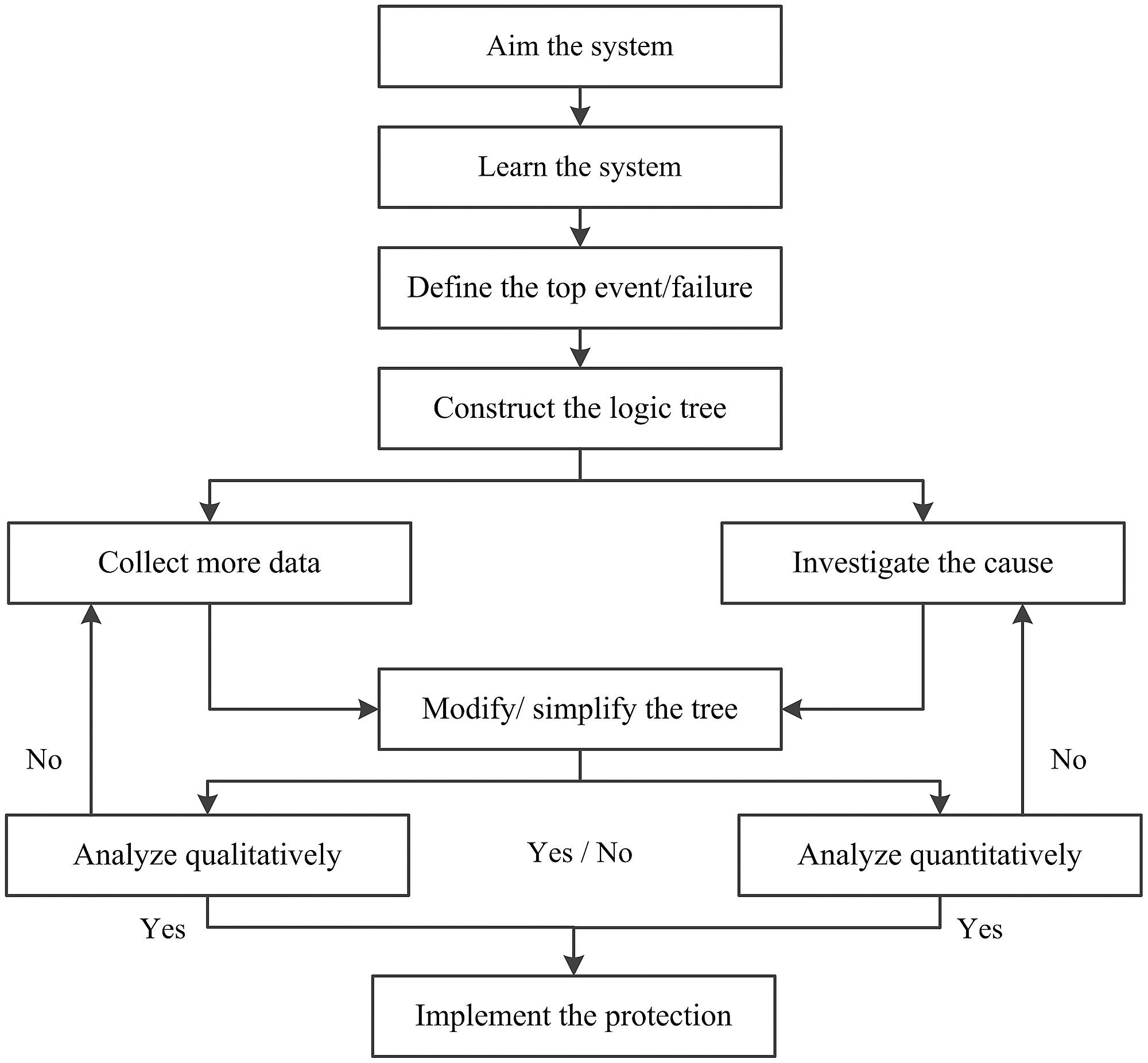 Process Flow Diagram For Development Of A Fta Logic Tree
