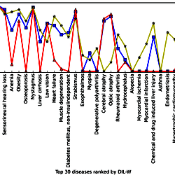 The 30 top-ranked diseases by DIL-W and their ranks using degree