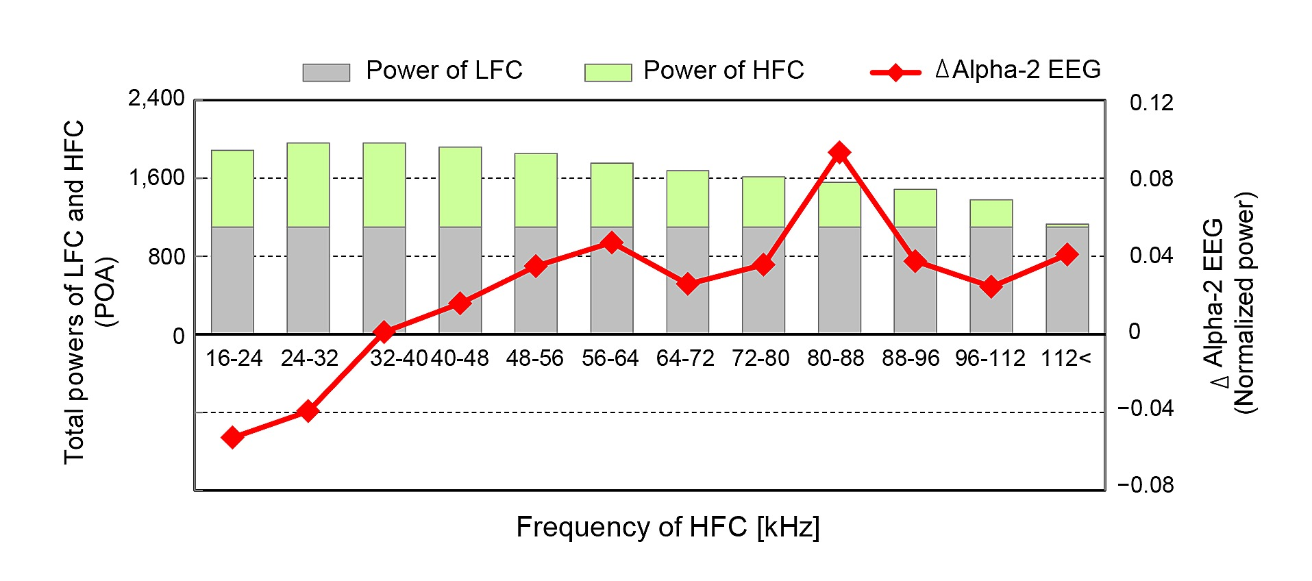 Frequencies Of Inaudible High Frequency Sounds Differentially Affect Hypersonic Sound Technology Figshare