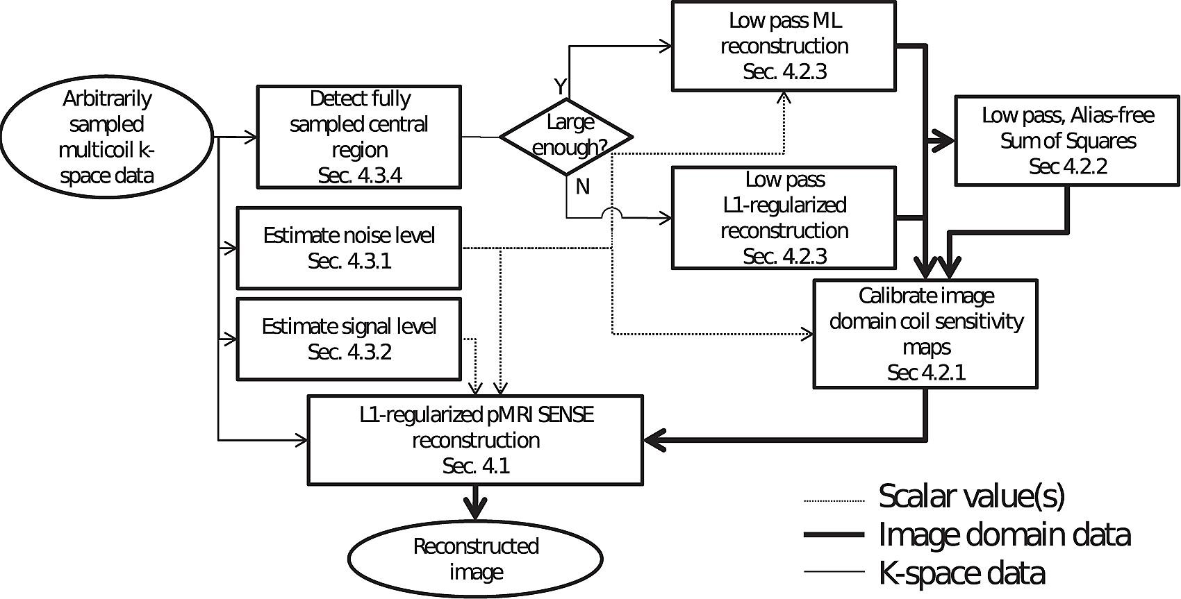 Block Schematic Of The Proposed Autocalibrating Mri Reconstruction Level 2 Diagram Technique