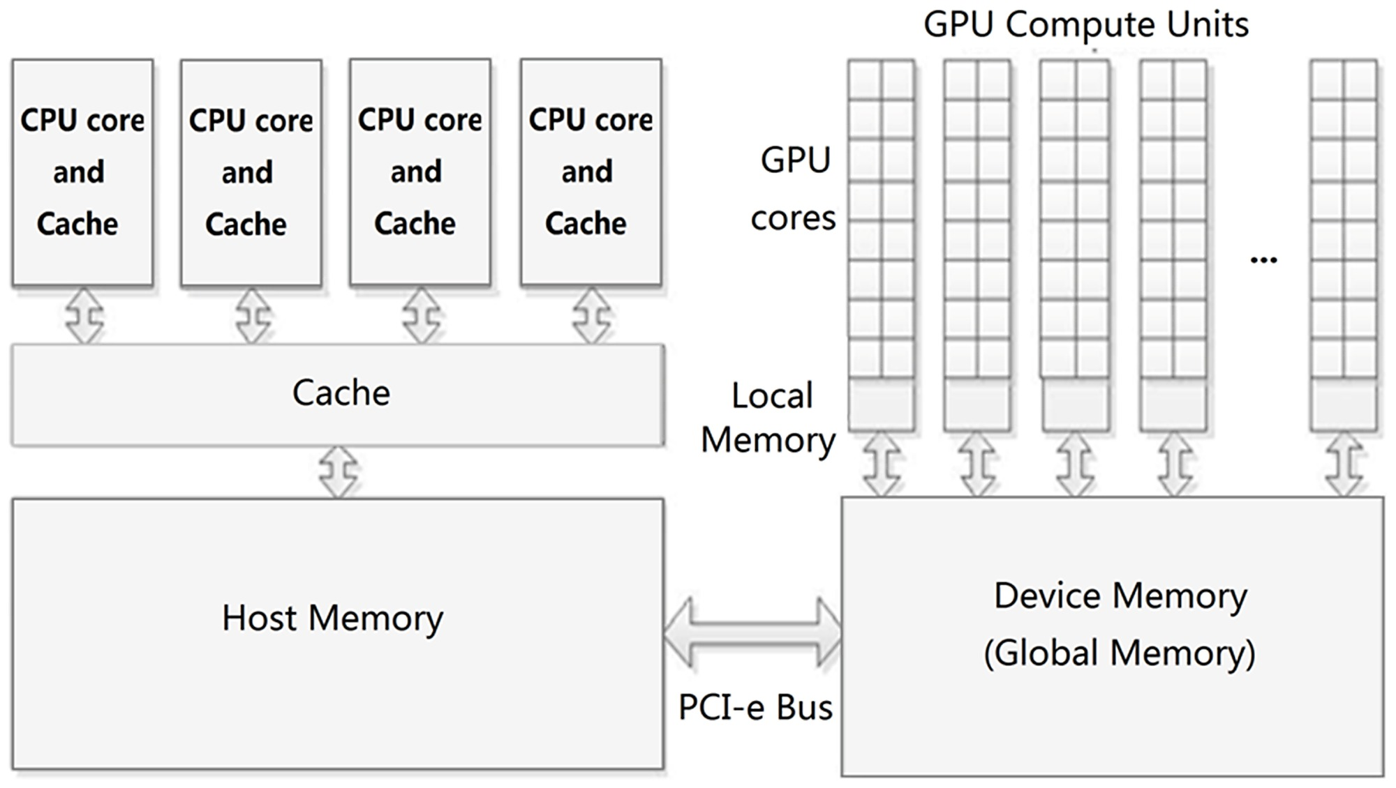 A Hybrid CPU-GPU Accelerated Framework for Fast Mapping of ...