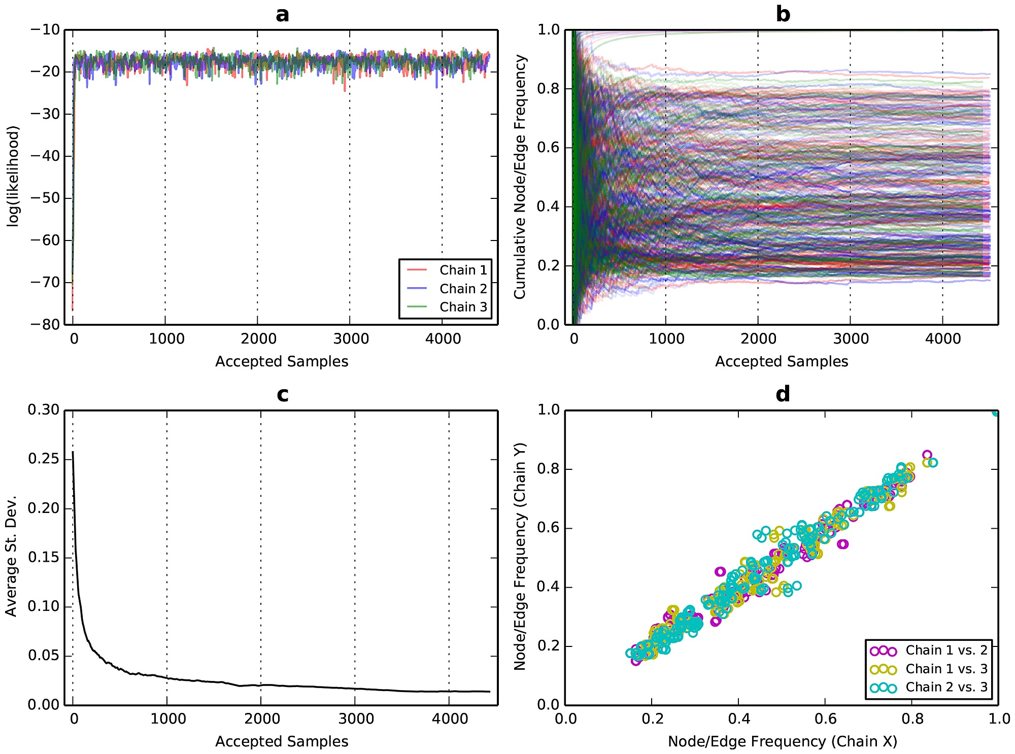 Evidence of good mixing and convergence of three independent MCMC