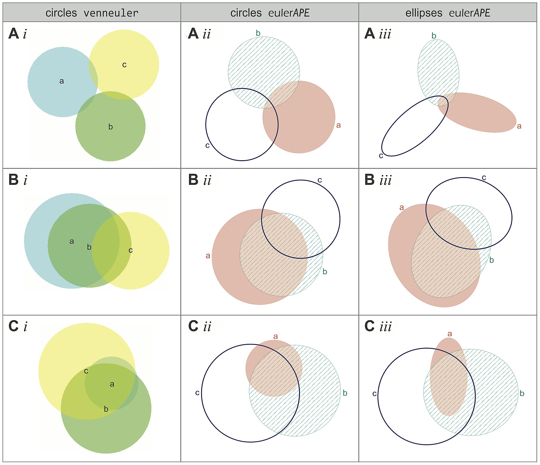 Examples of diagrams generated by venneuler and eulerape circles figure11 pooptronica