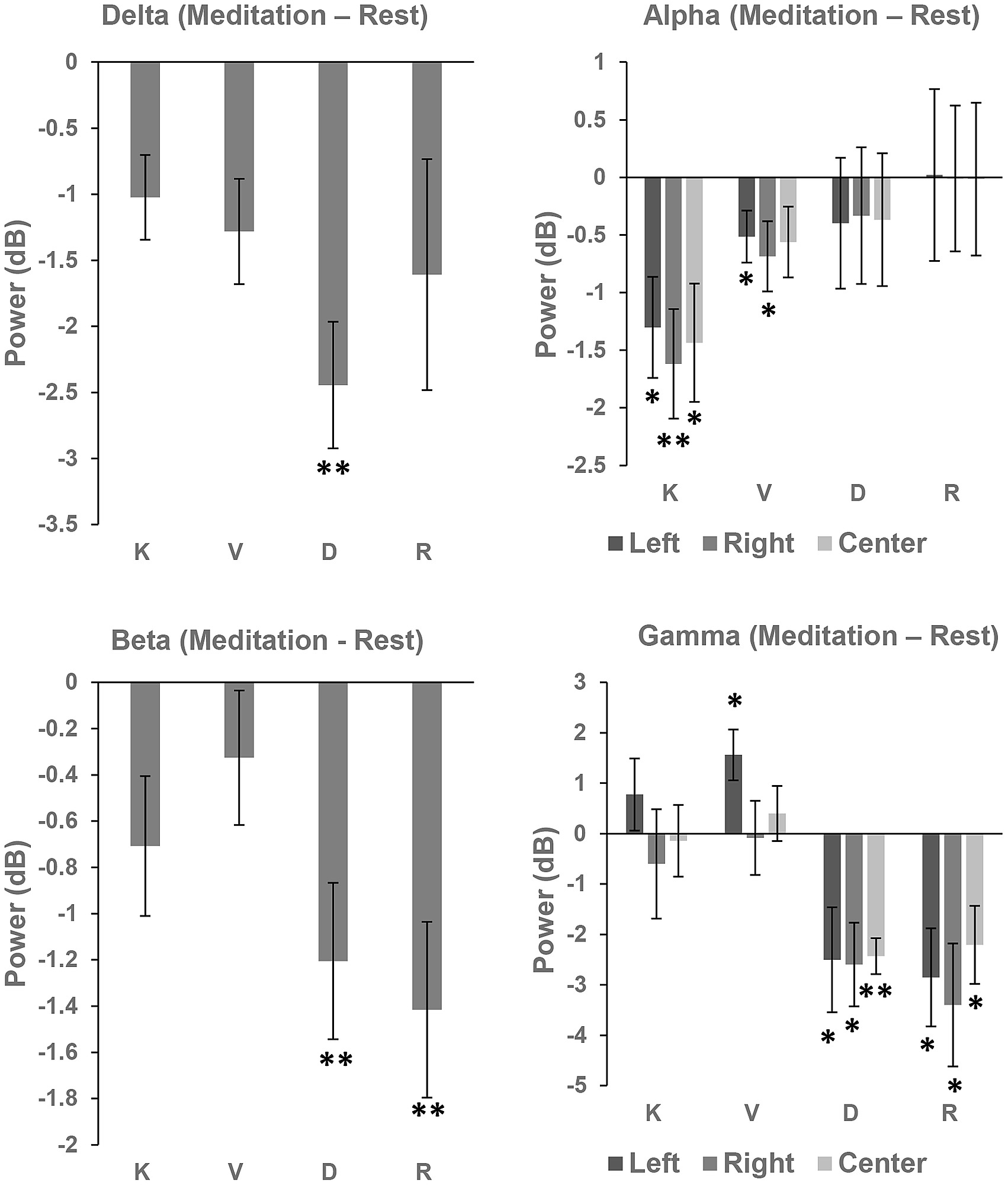 Differences in EEG frequency power between Meditation and