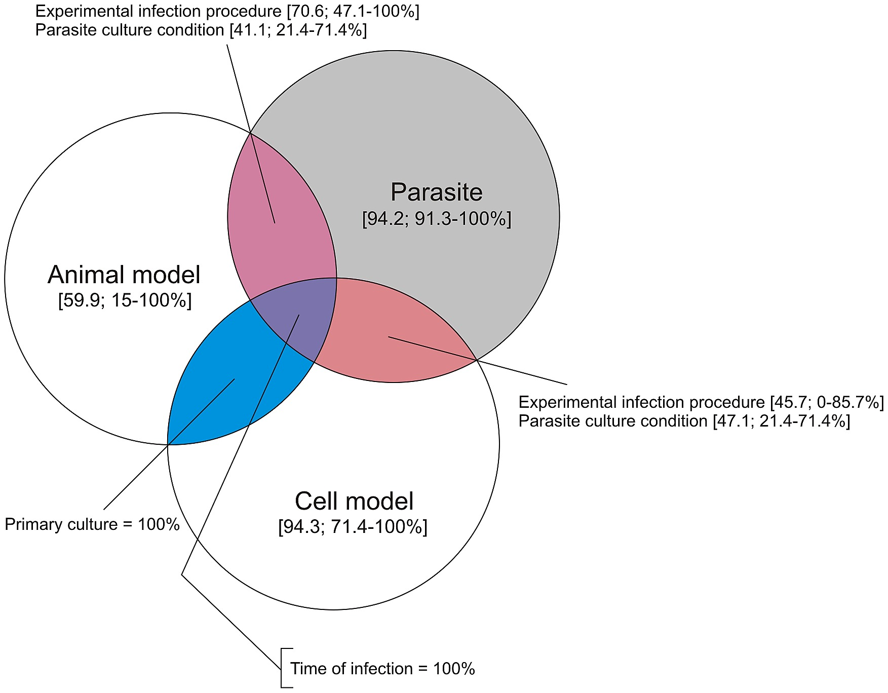 Venn diagram summarising the quality of methods reporting in the figure2 pooptronica