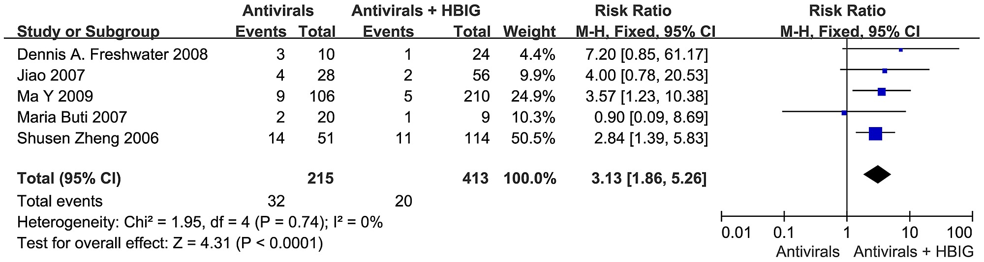 Antiviral drugs or antiviral drugs combined with HBIG in