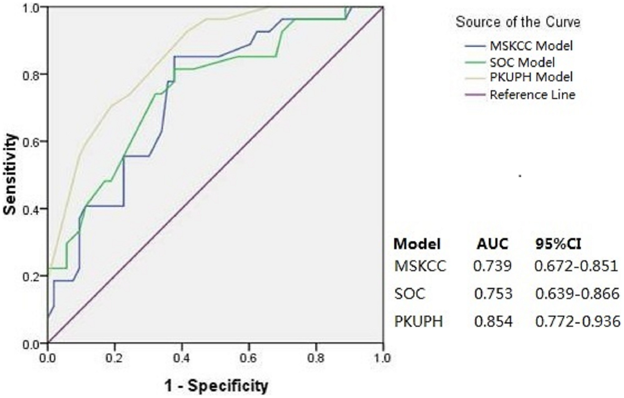 Area under the receiver operating characteristic curve (AUC