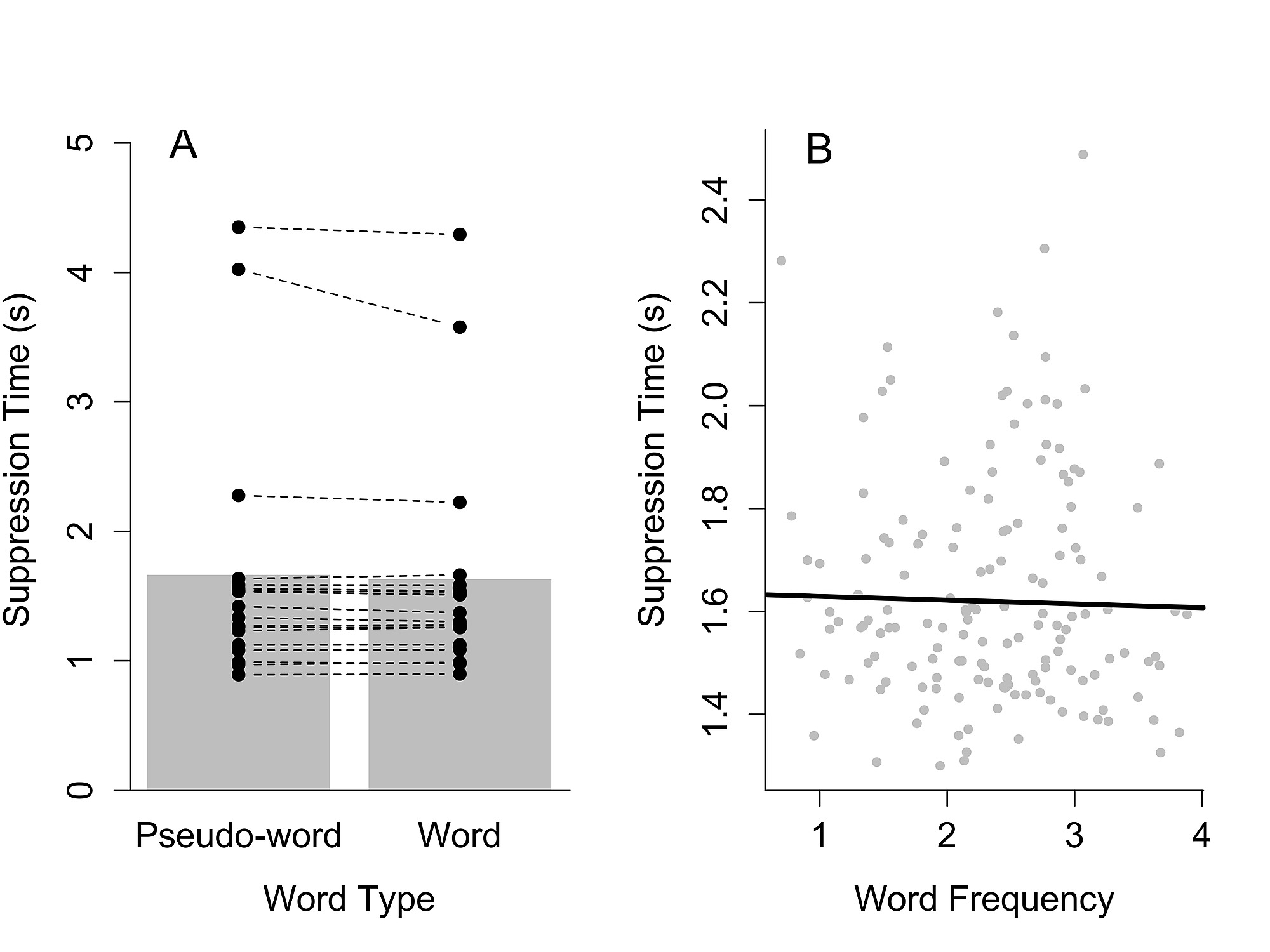 Frequent Words Do Not Break Continuous Flash Suppression Differently