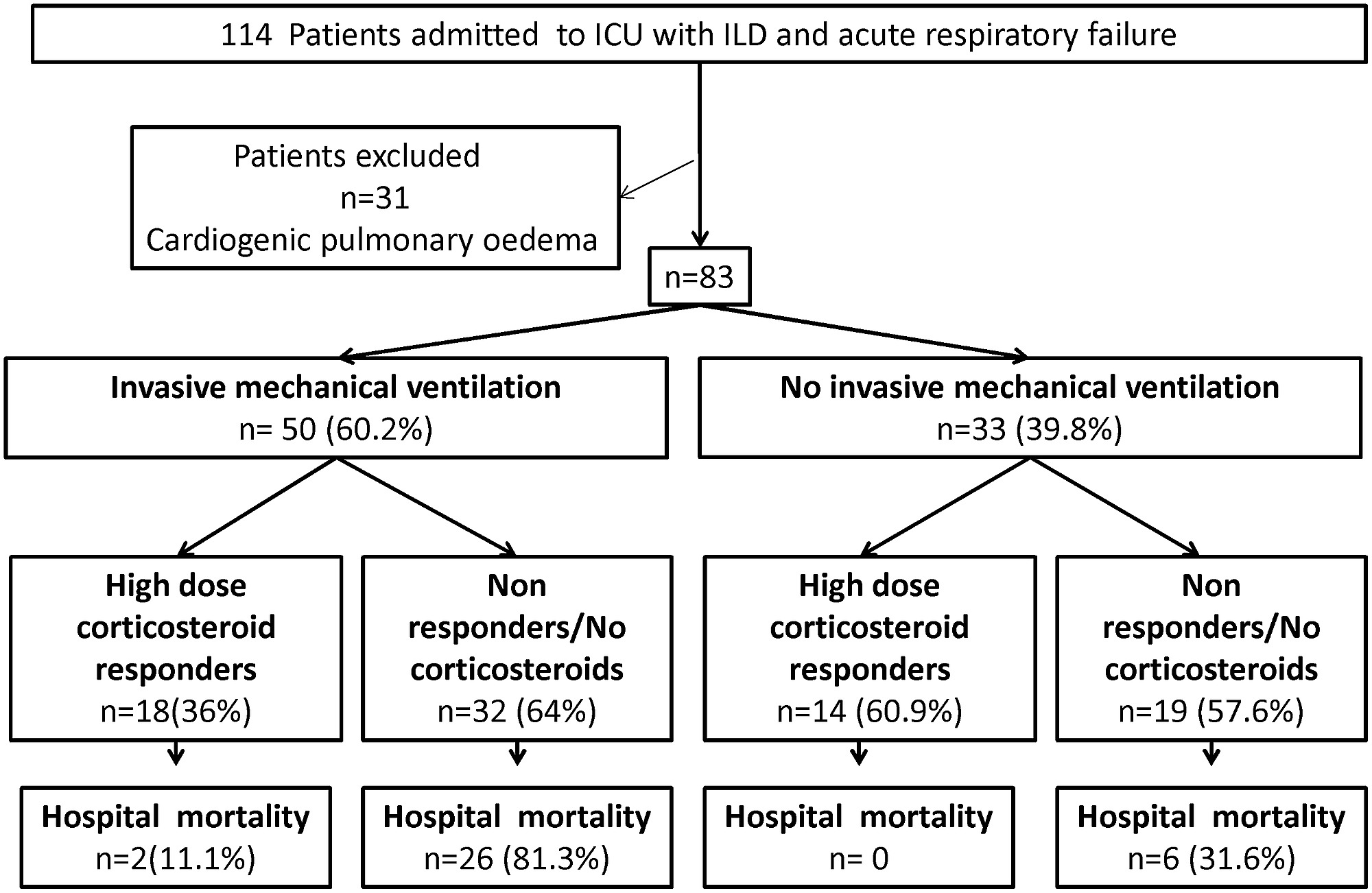 Flow Chart Of Patients Admitted To The Icu Between 2002 And 2013 For