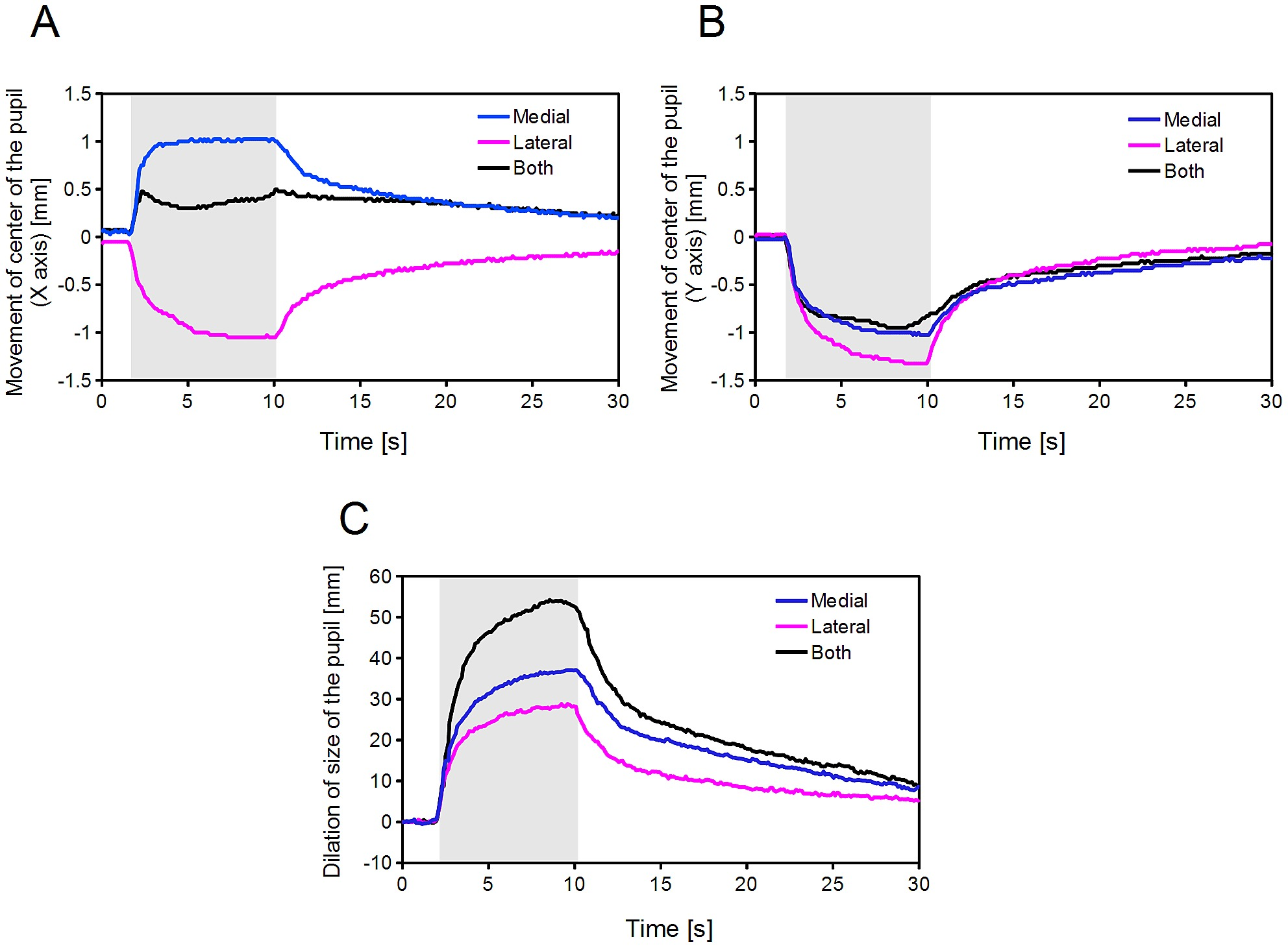 Time Course Of The Changes In Pupillary Response To Electrical Schematic Electronic Muscle Stimulation Timer One Or Both Branches Short Ciliary Nerve Cat 2