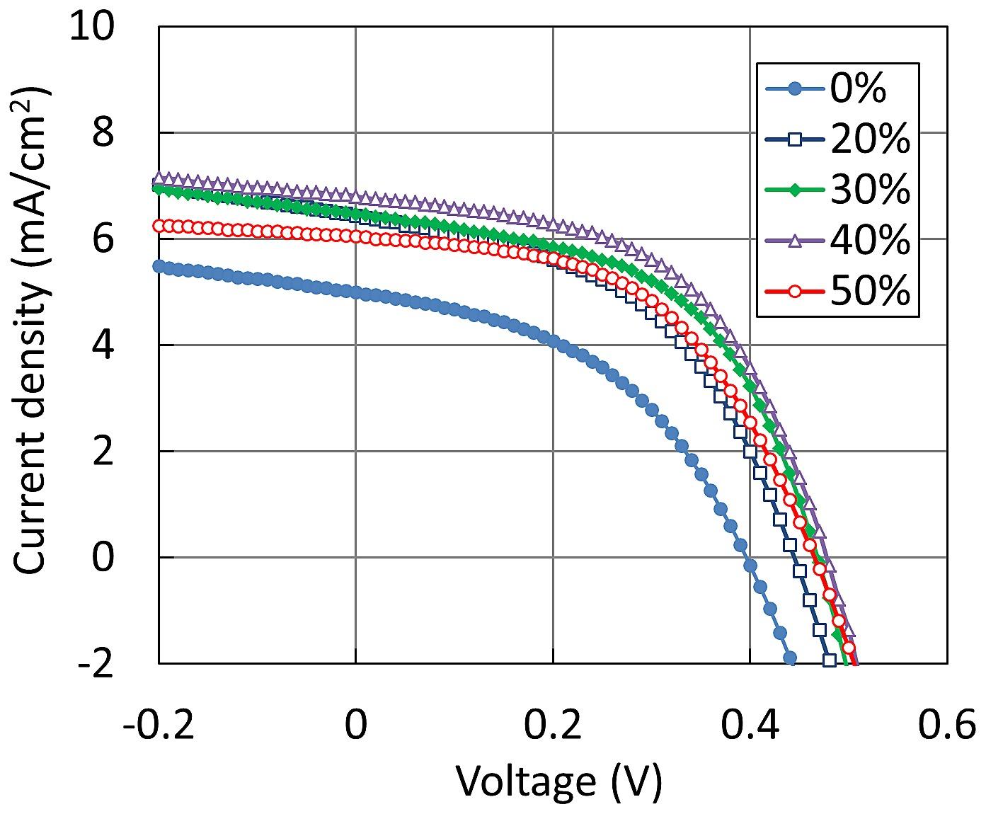 Current-density-voltage characteristics of OPVs